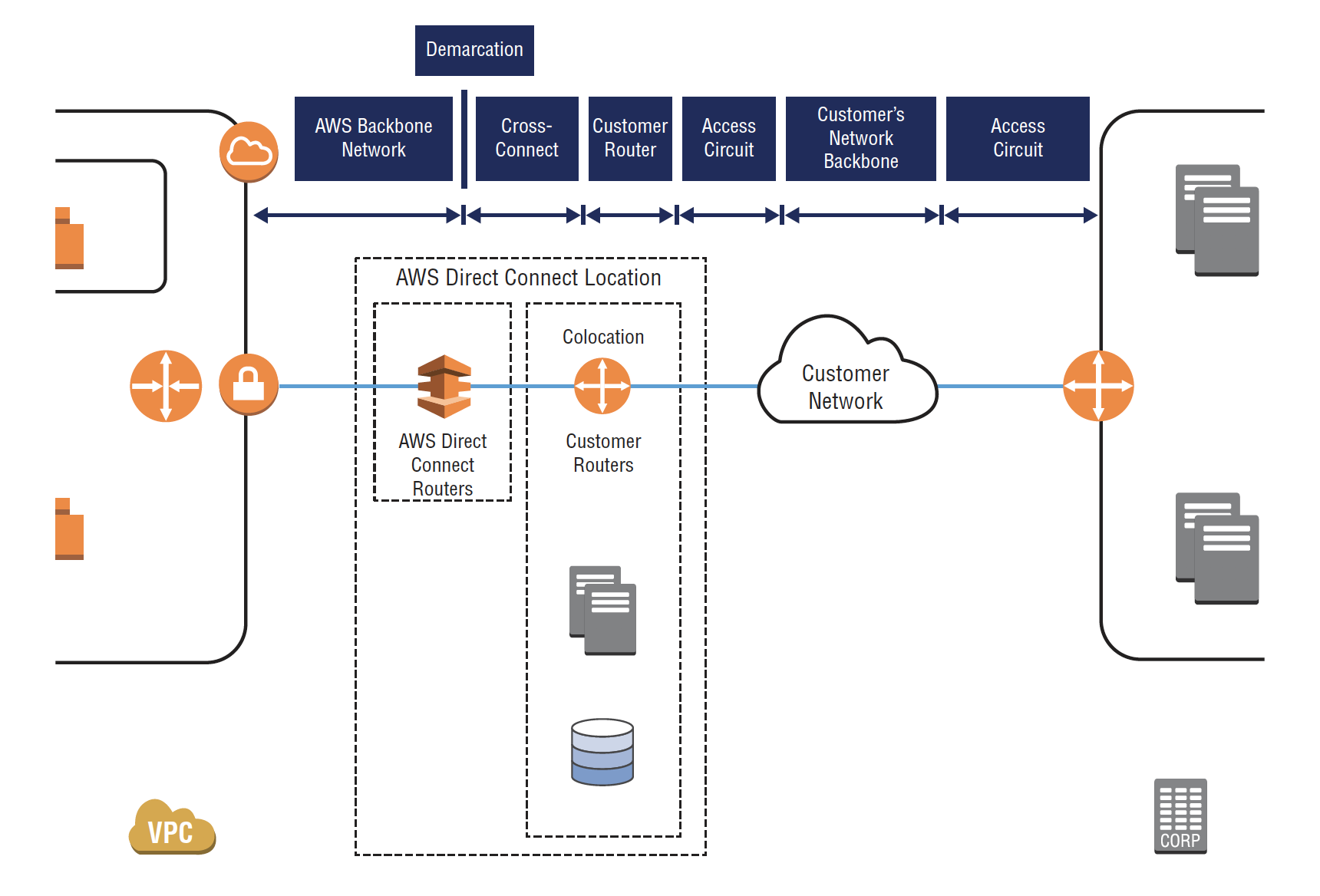 Aws Direct Connect Aws Direct Connect Is A Service That By Libra Consulting Medium Aws direct connect tutorial, what is amazon direct connect,network requirement of direct connect in this aws dc tutorial, we are going to explore aws direct connect compatibility. aws direct connect aws direct connect