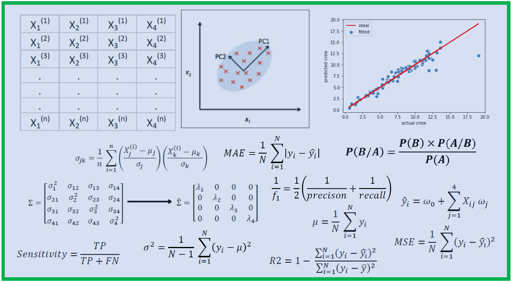 How Much Math do you need in Data Science?