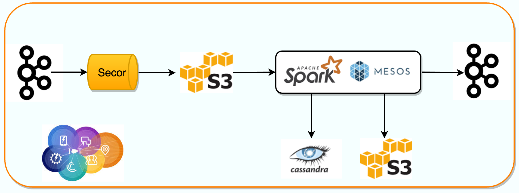 Scaling Apache Spark for Realtime ETL - Salesforce Engineering
