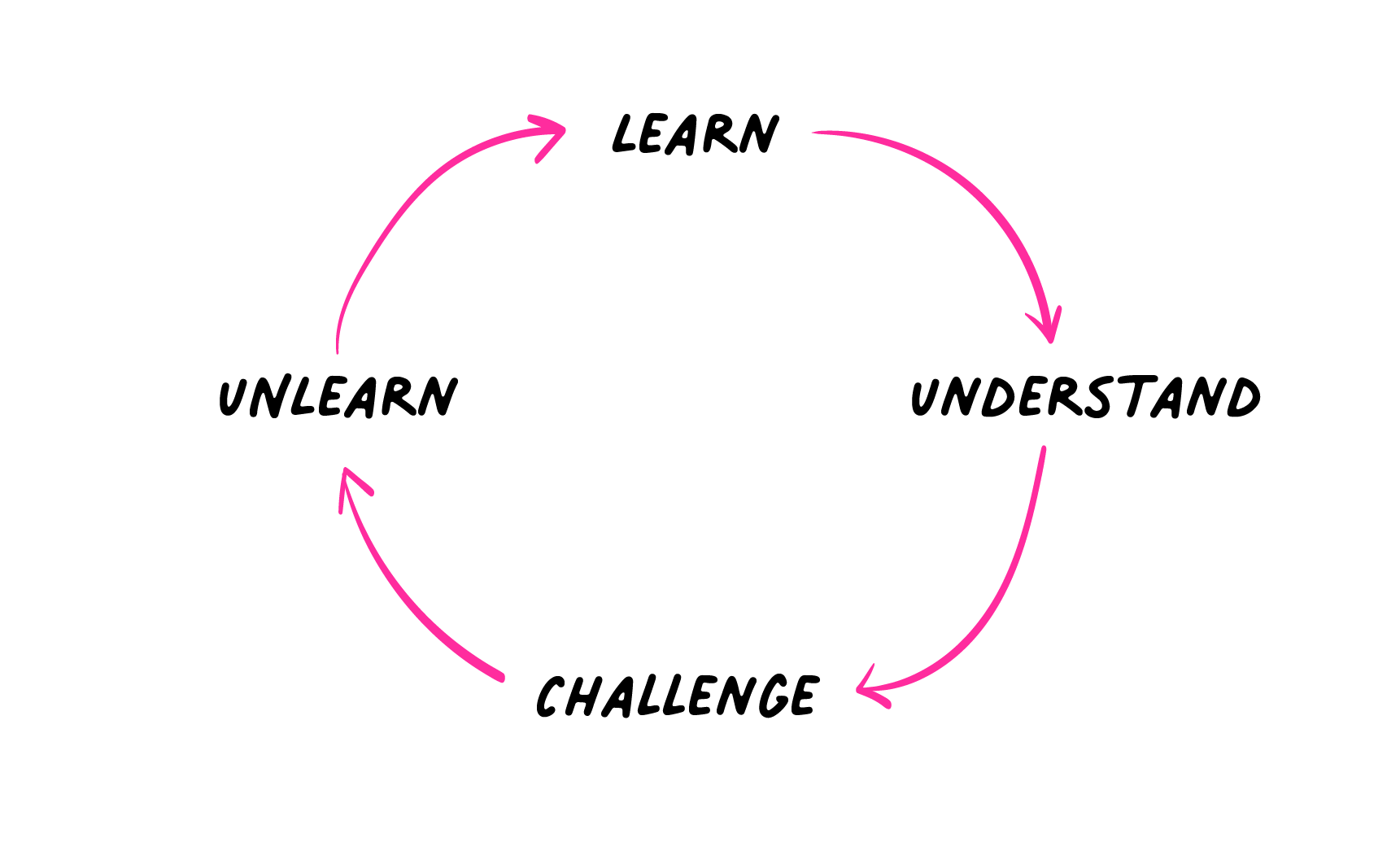 An illustration of a cycle: Learn > Understand > Challenge > Unlearn