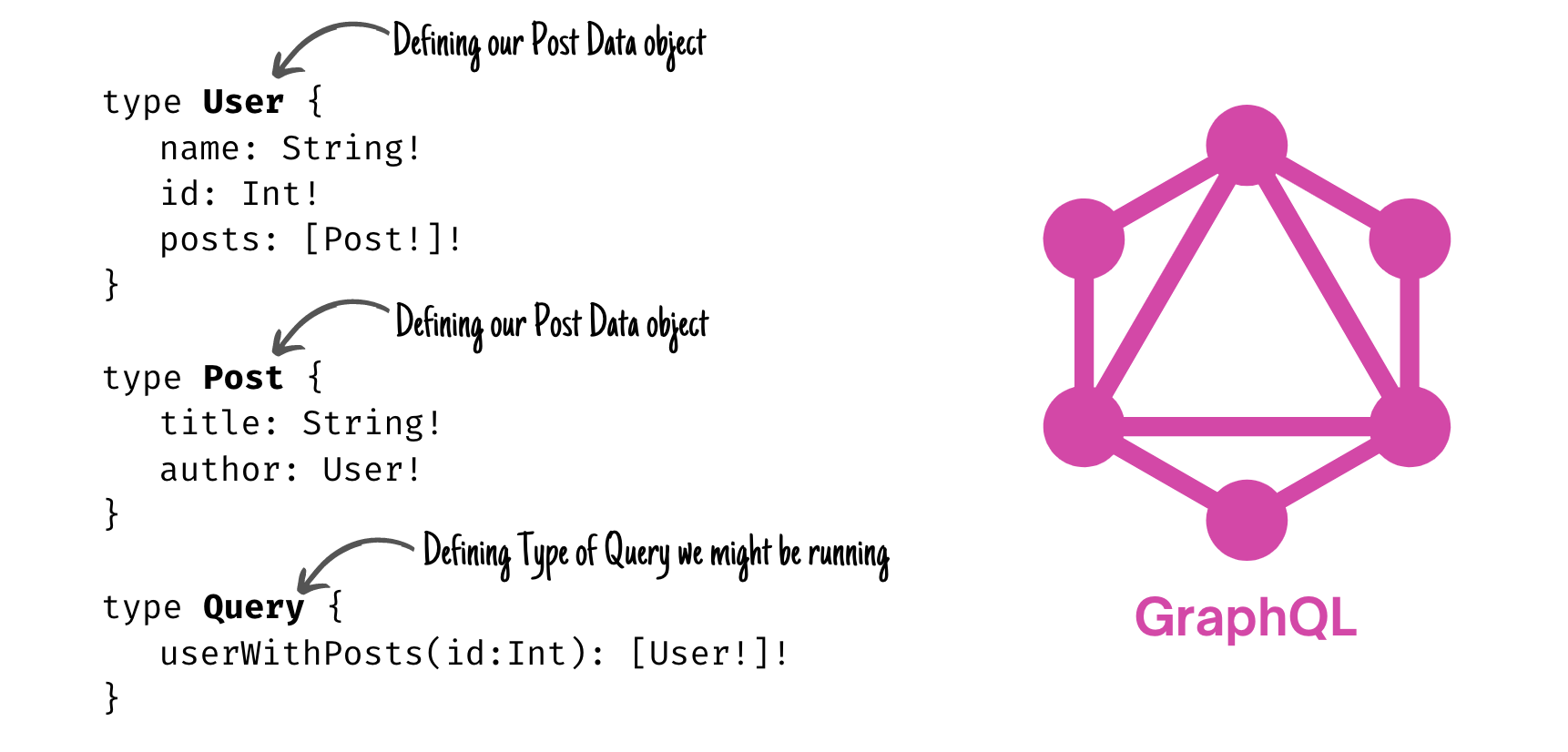 We'll define our rules using JSON for a User, Post, and Query.