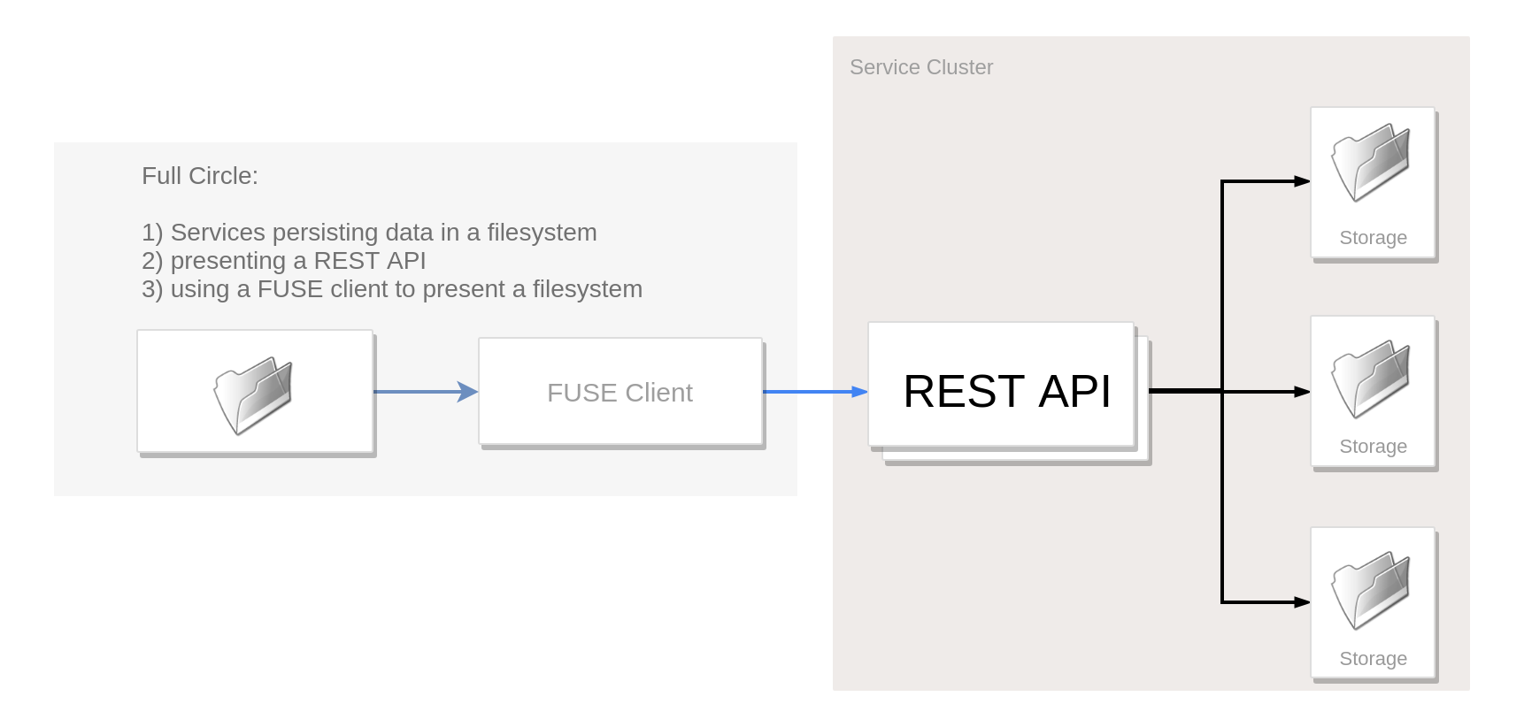 Taming the wild REST with FUSE - HashiCorp Solutions