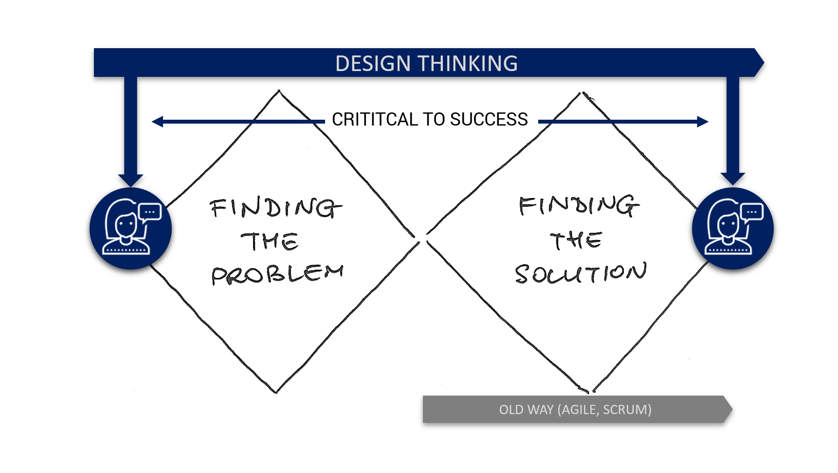 Why Design Thinking is the Future of Management - The