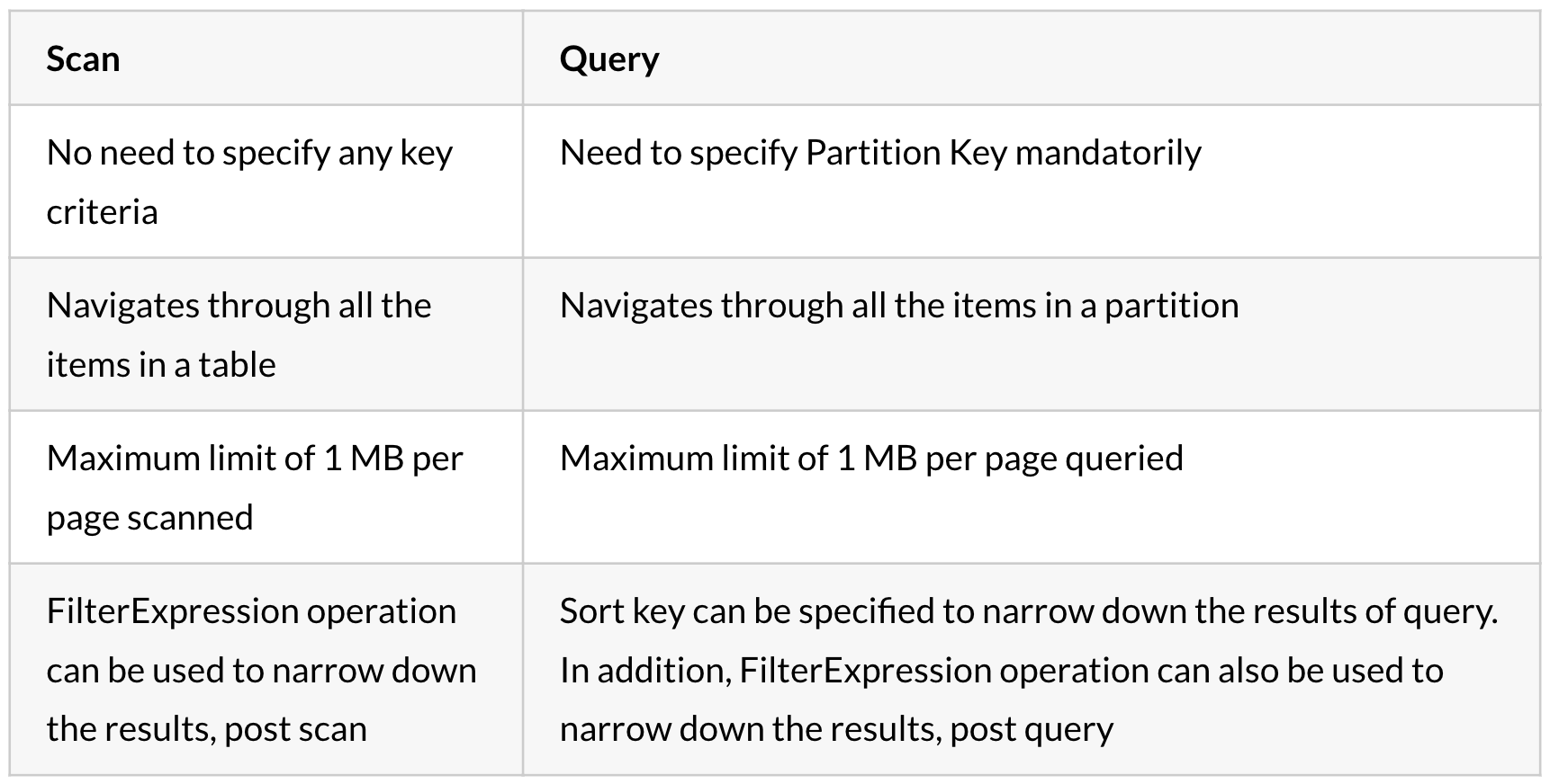 DynamoDB: Guidelines for faster reads and writes - Expedia