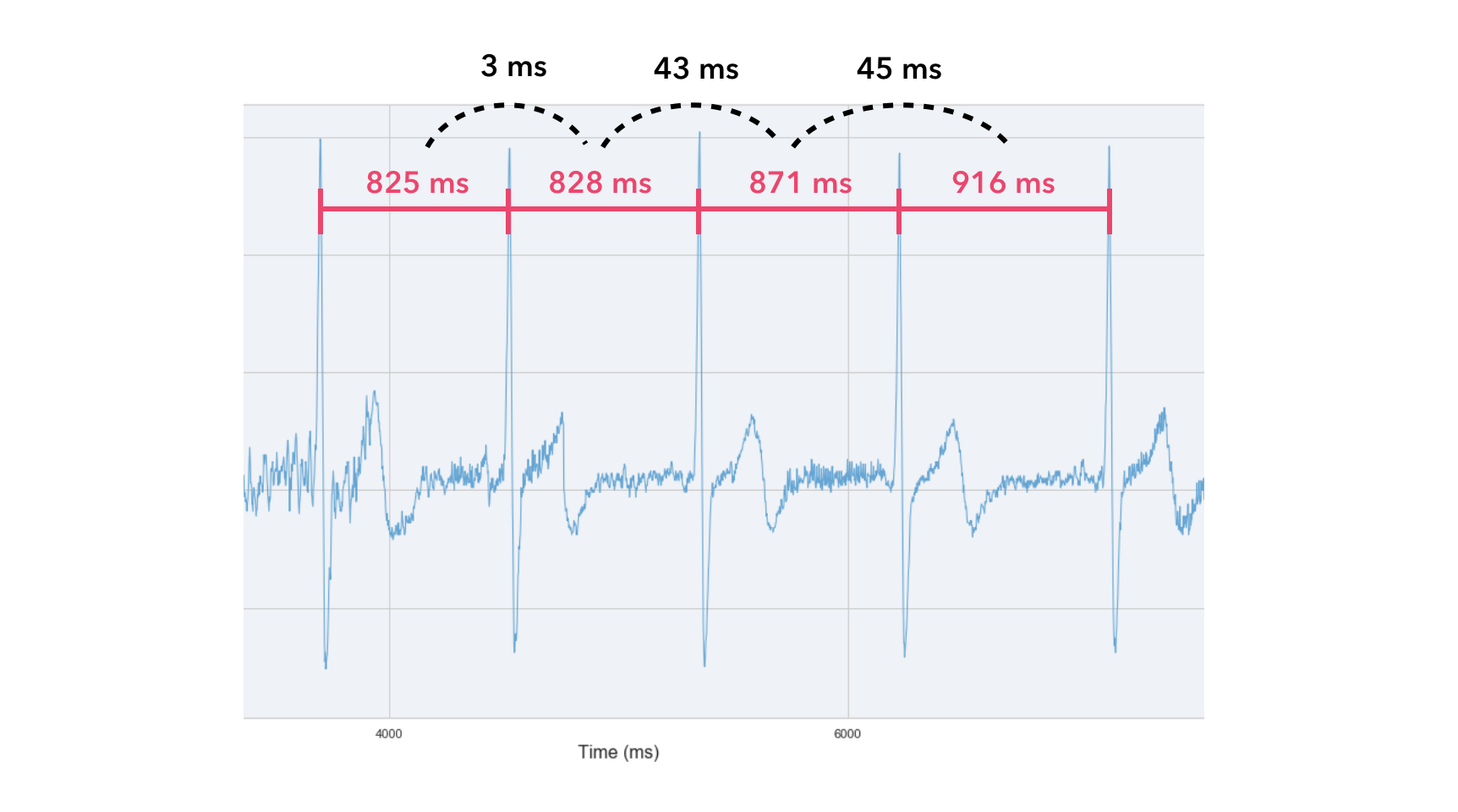 Exploring Heart Rate Variability using Python - Orikami blog
