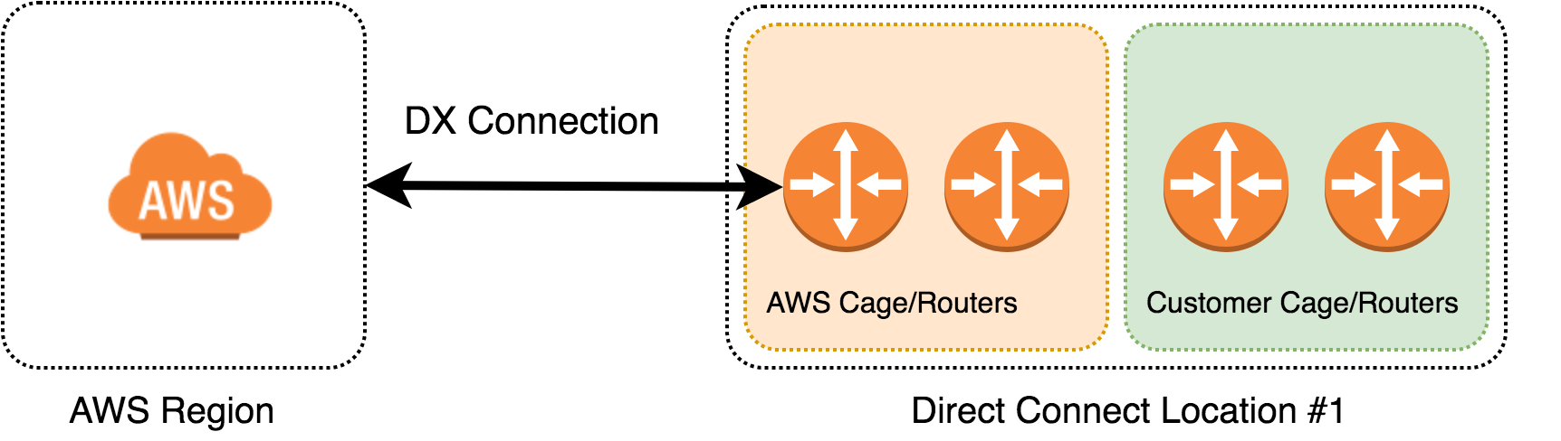 Dig into AWS Direct Connect - korzh cloud