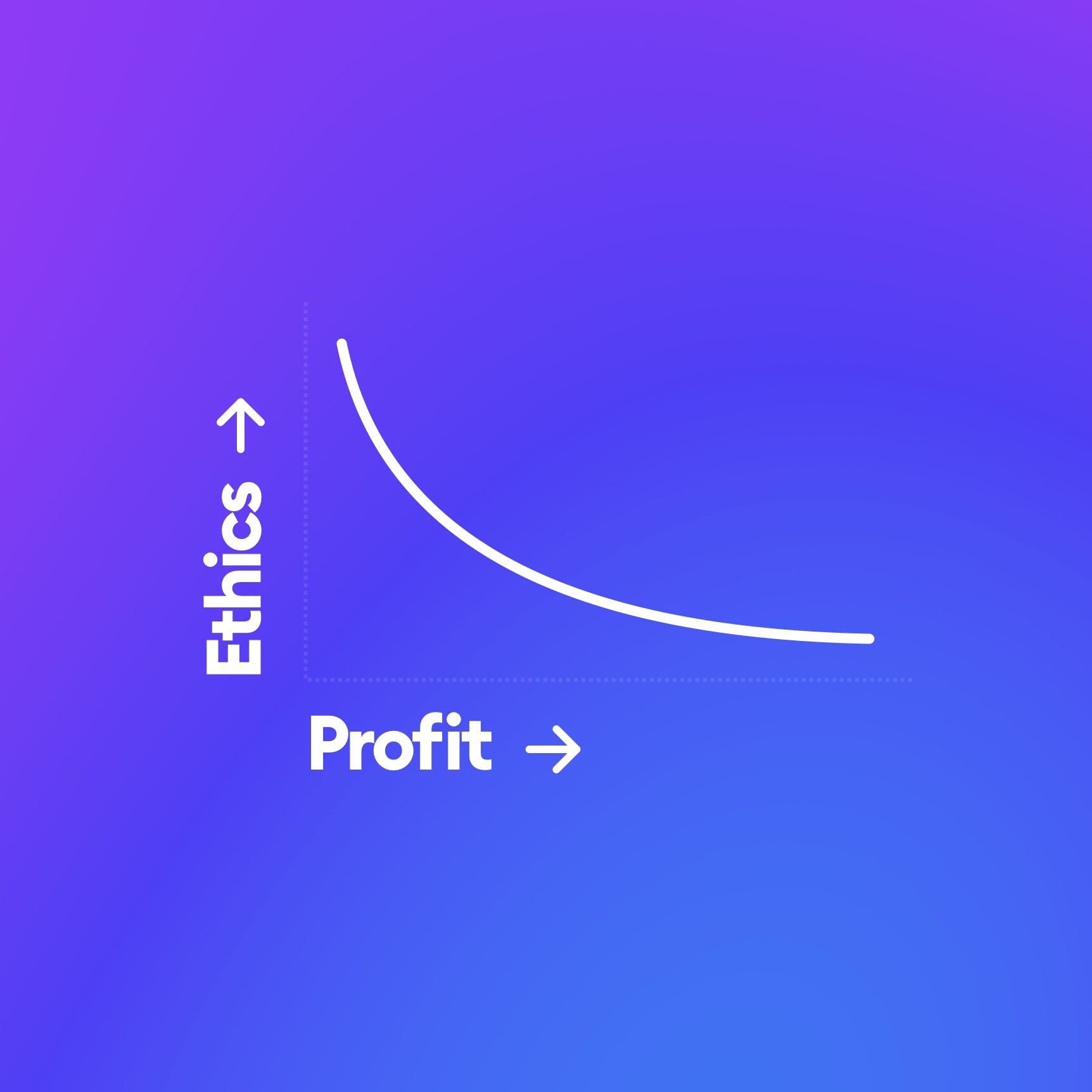 Square 5 — ethics vs profit. The lower the ethics the higher the profit.