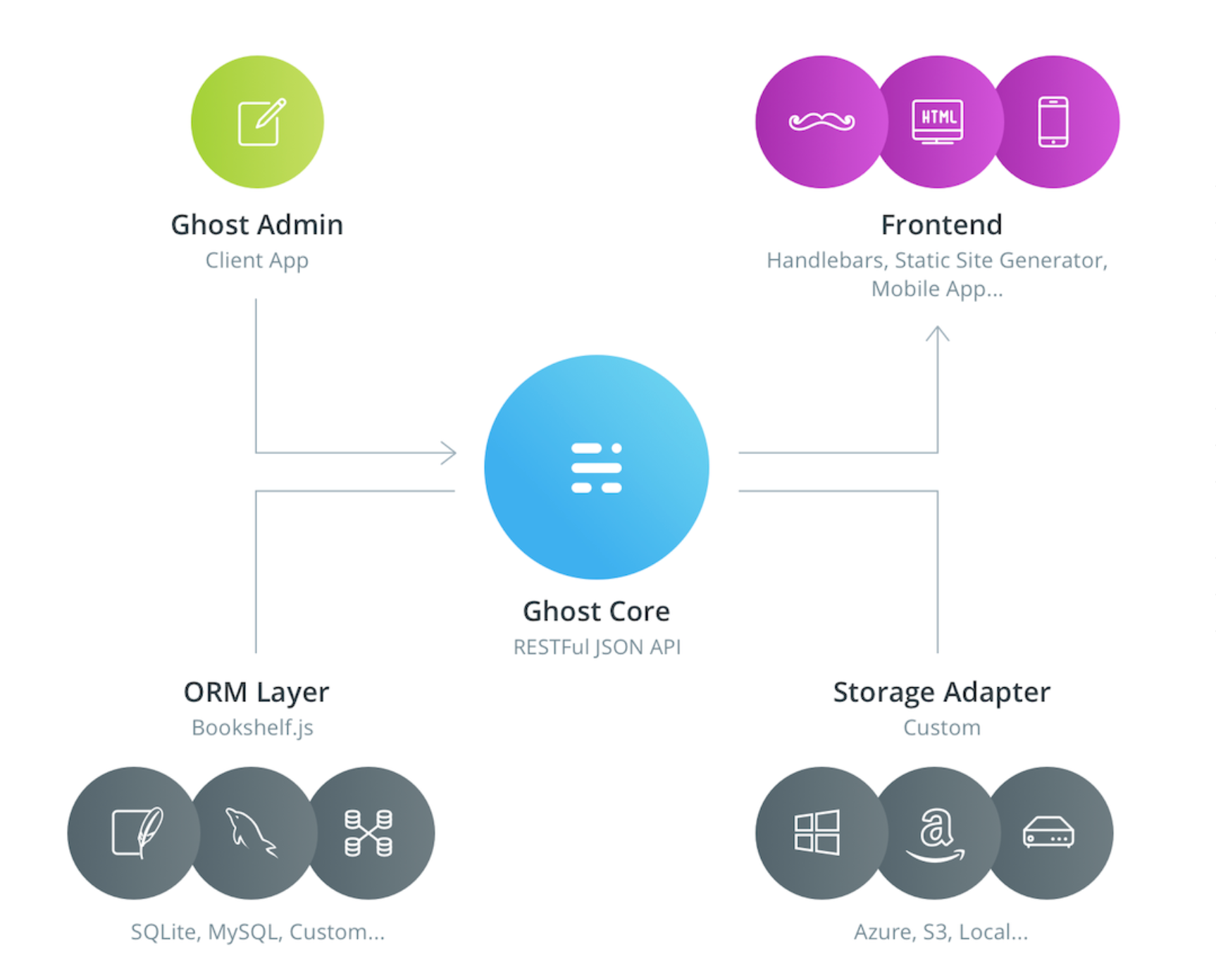 Ghost.io architecture
