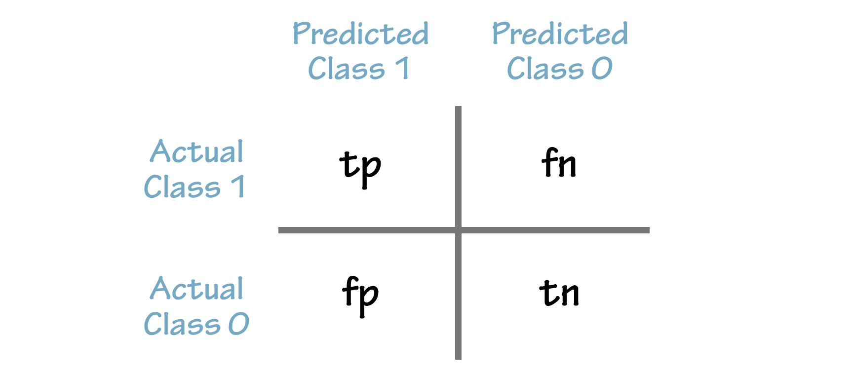 Training and Prediction with Google Cloud Platform services
