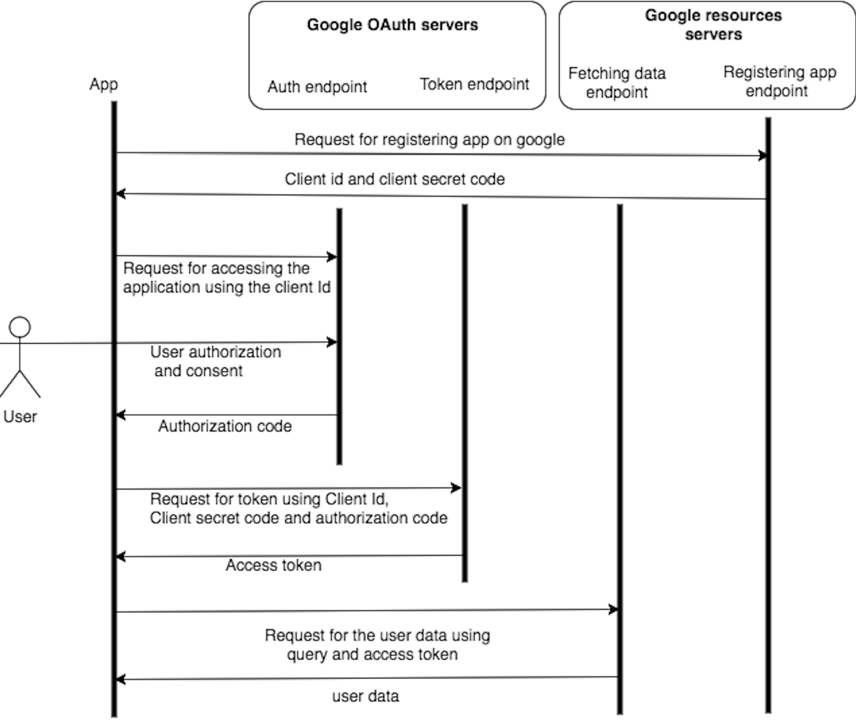 A beginners guide to Google OAuth and Google APIs - Ashok