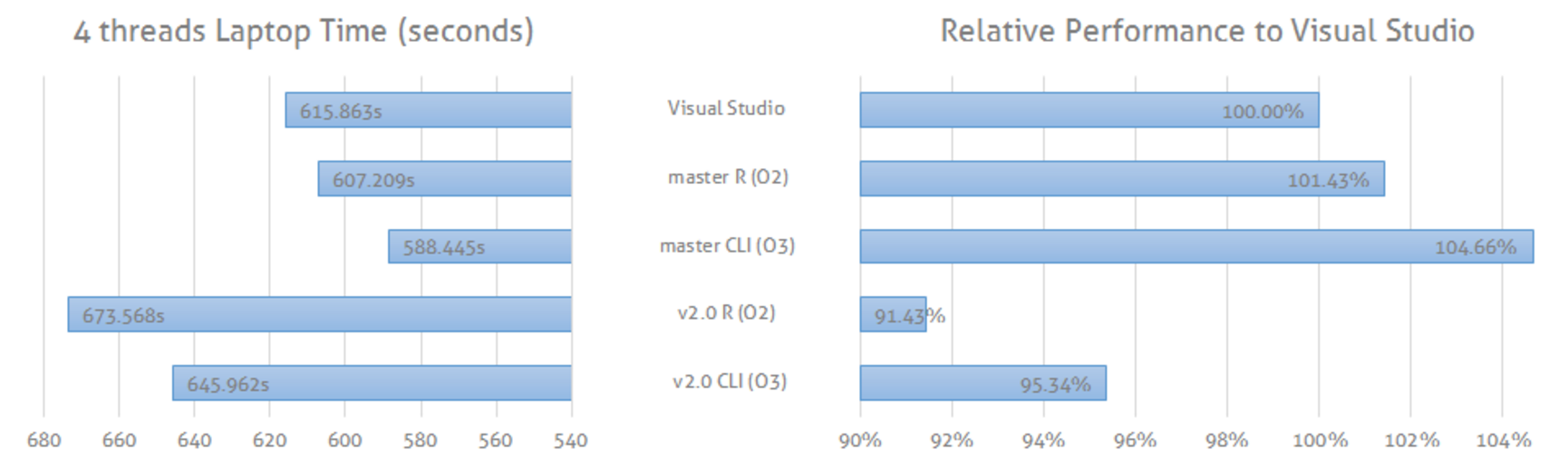 LightGBM on Windows: Visual Studio vs MinGW (gcc), R with