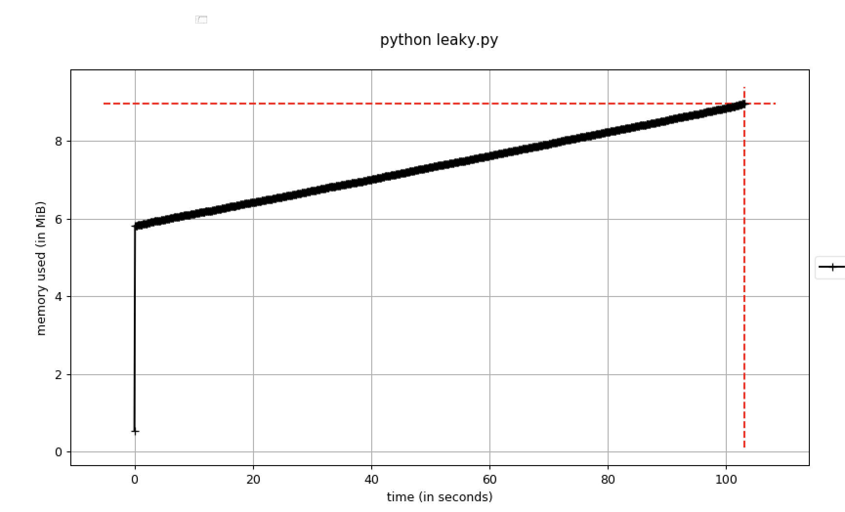 Hunting for Memory Leaks in Python applications - Zendesk