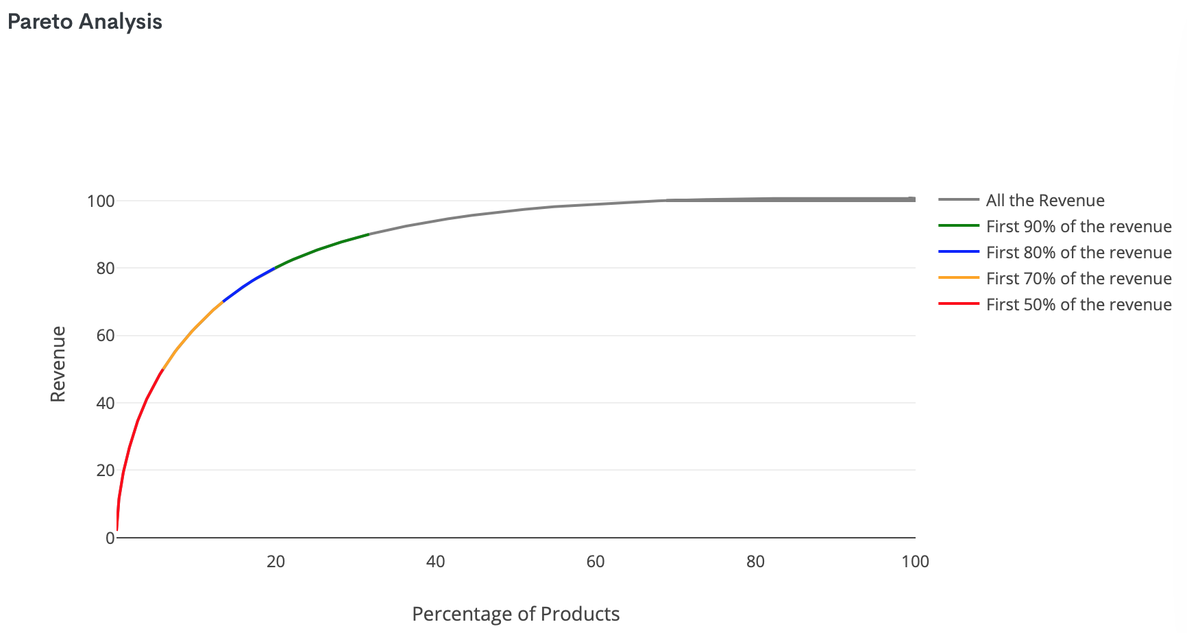Pareto Analysis of the company's products offering: only 19.82 % of the products are responsible for a whooping 80% of the business revenue