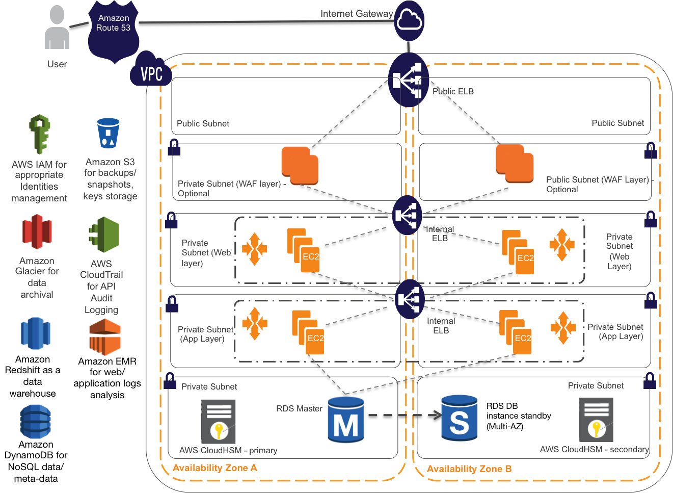 Architecting Your Healthcare Application For Hipaa Compliance Part 2 By Aws Startups Aws Startup Collection Medium