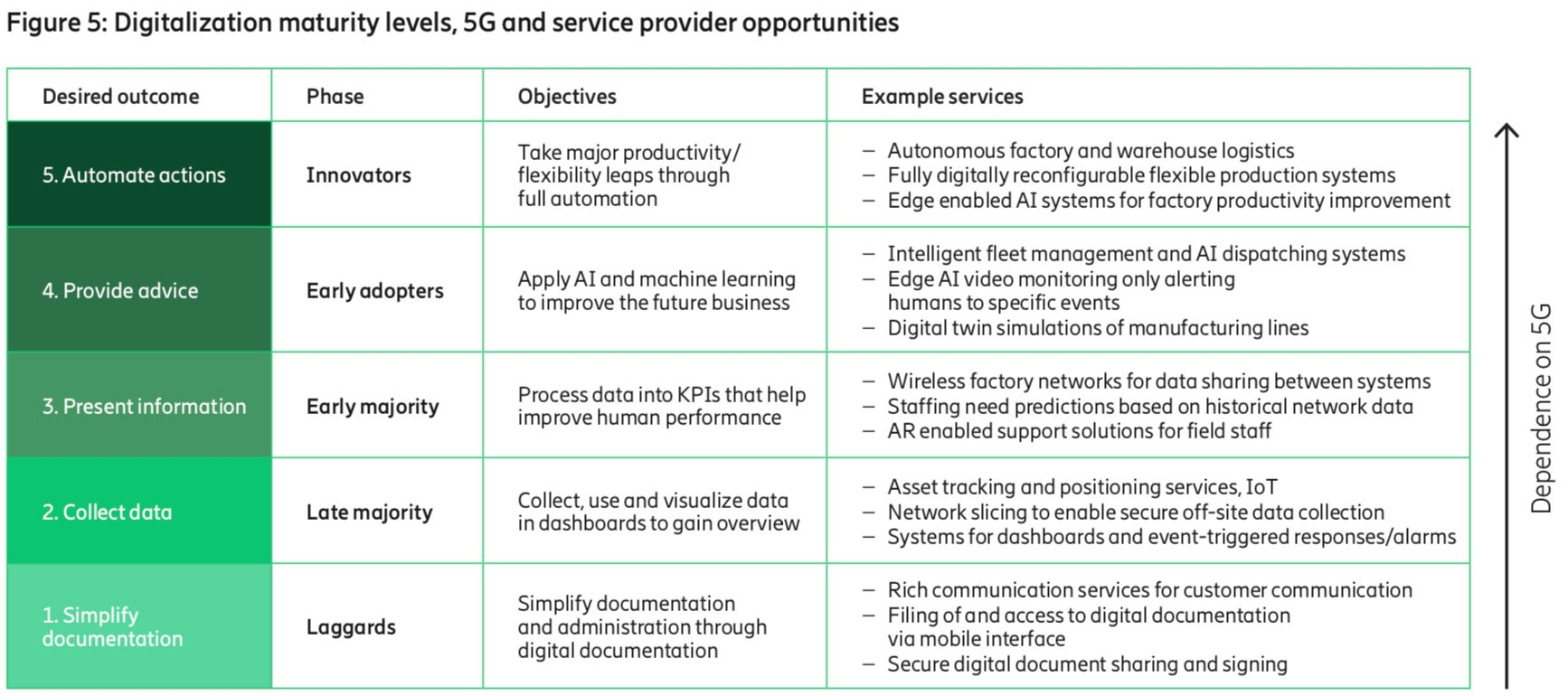 5G-business-service-providers-guide