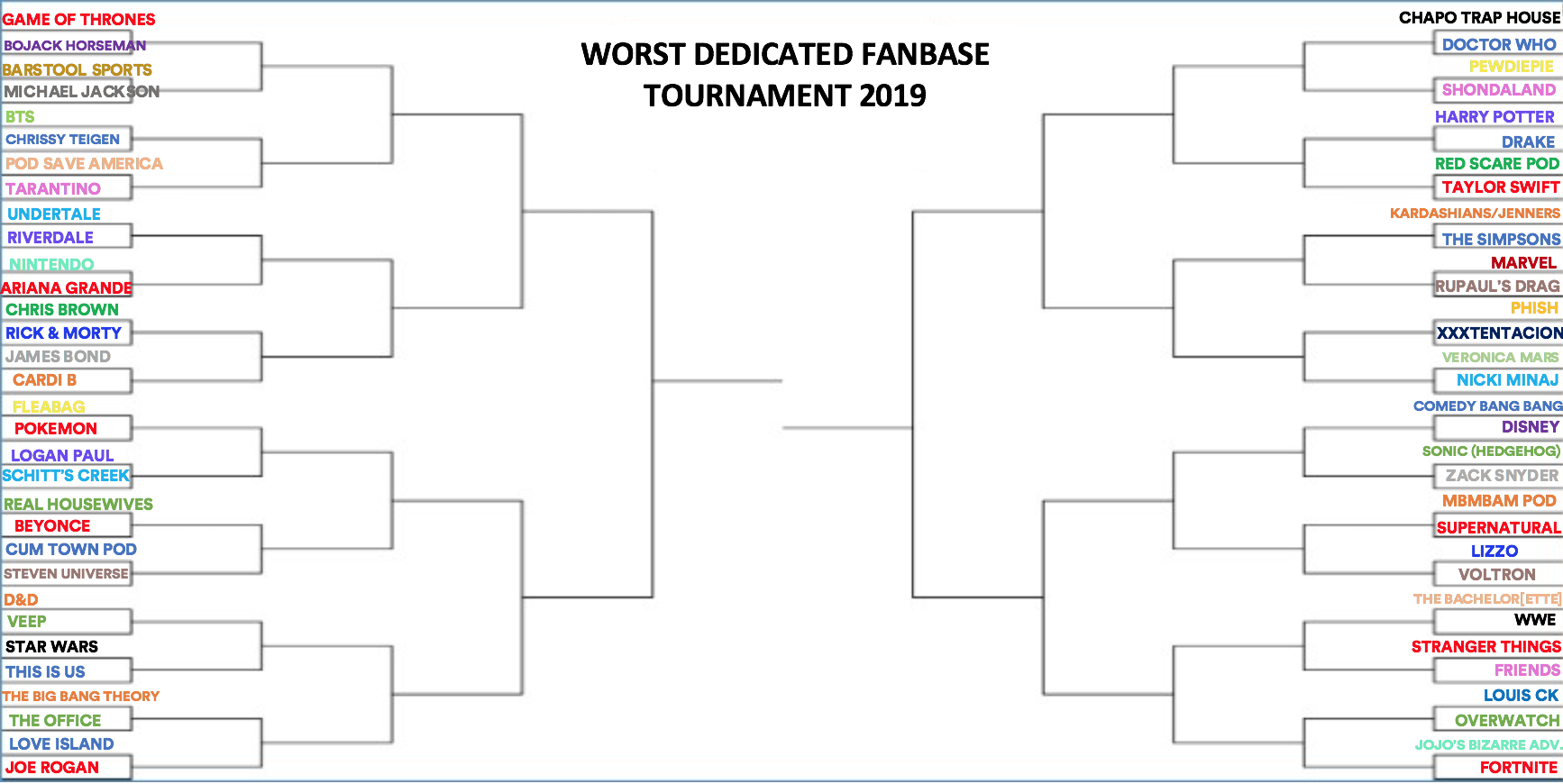 Worst Dedicated Fanbase Tournament 2019: Oops, I Did It Again