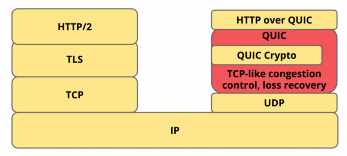 QUIC vs TCP+TLS — and why QUIC is not the next big thing