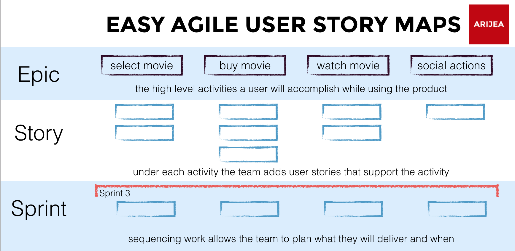 Anatomy of an Agile User Story Map - Easy Agile