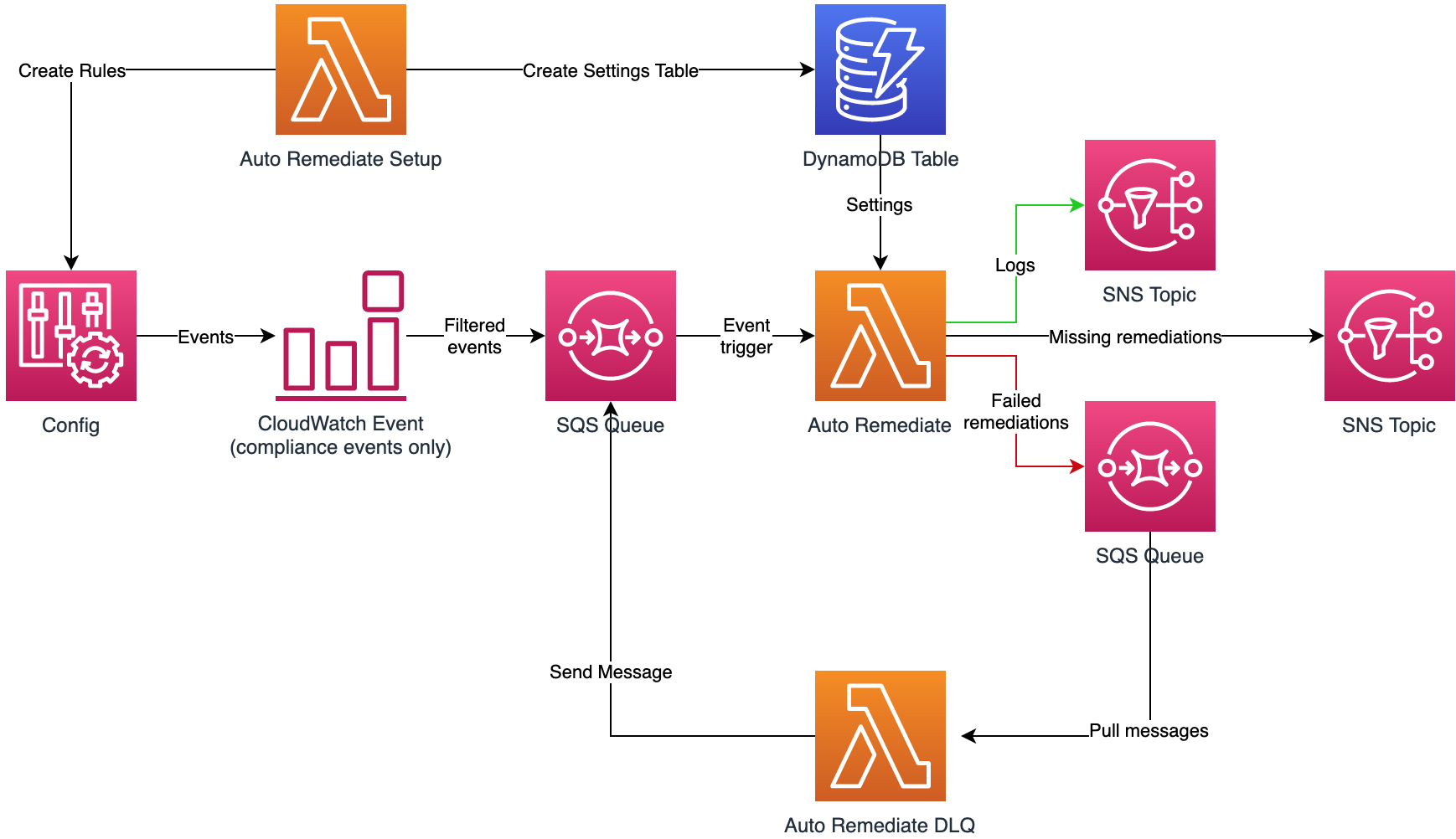Event-driven Security Remediation with AWS Auto Remediate