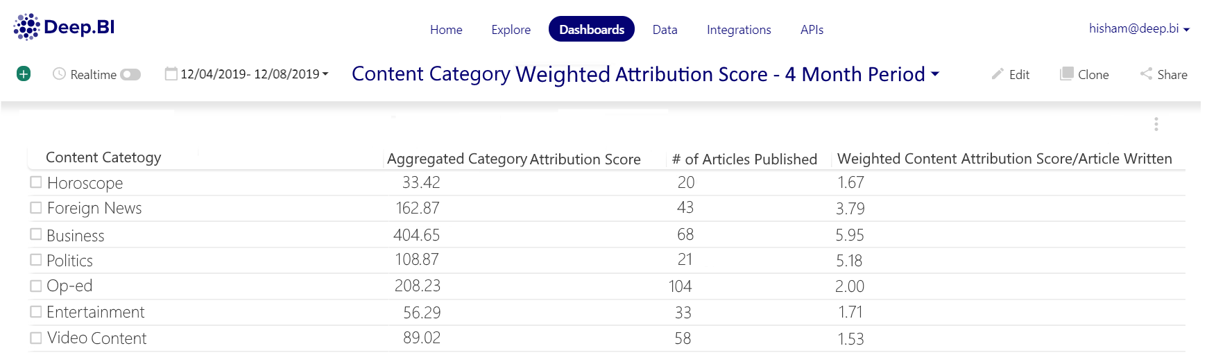 Content+Category+Weighted+Attribution+Score+-+4+Month+Period