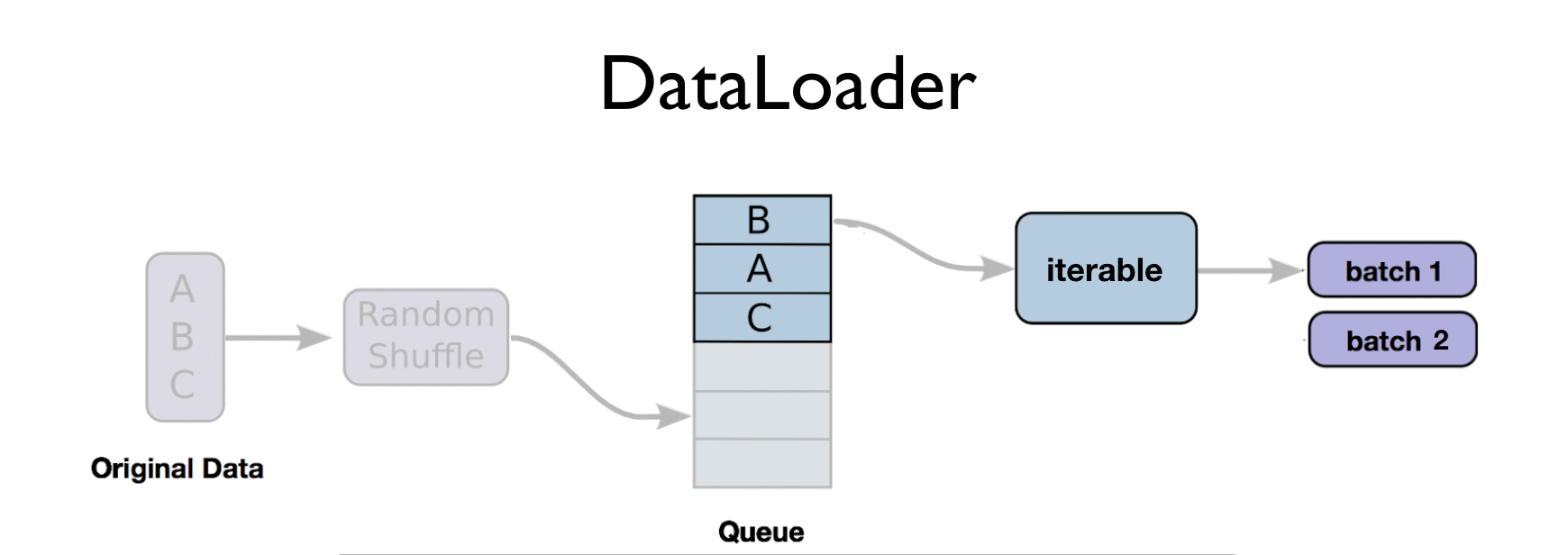 Notes on Deep Learning — Data Loader - Data Driven Investor