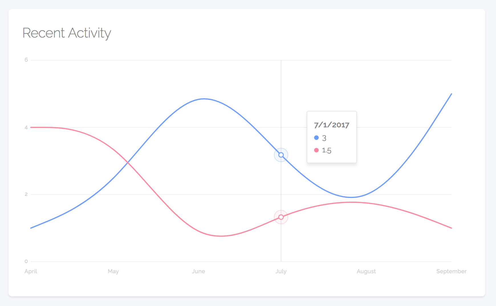 How to Make Beautiful Graphs With vx and React-Motion