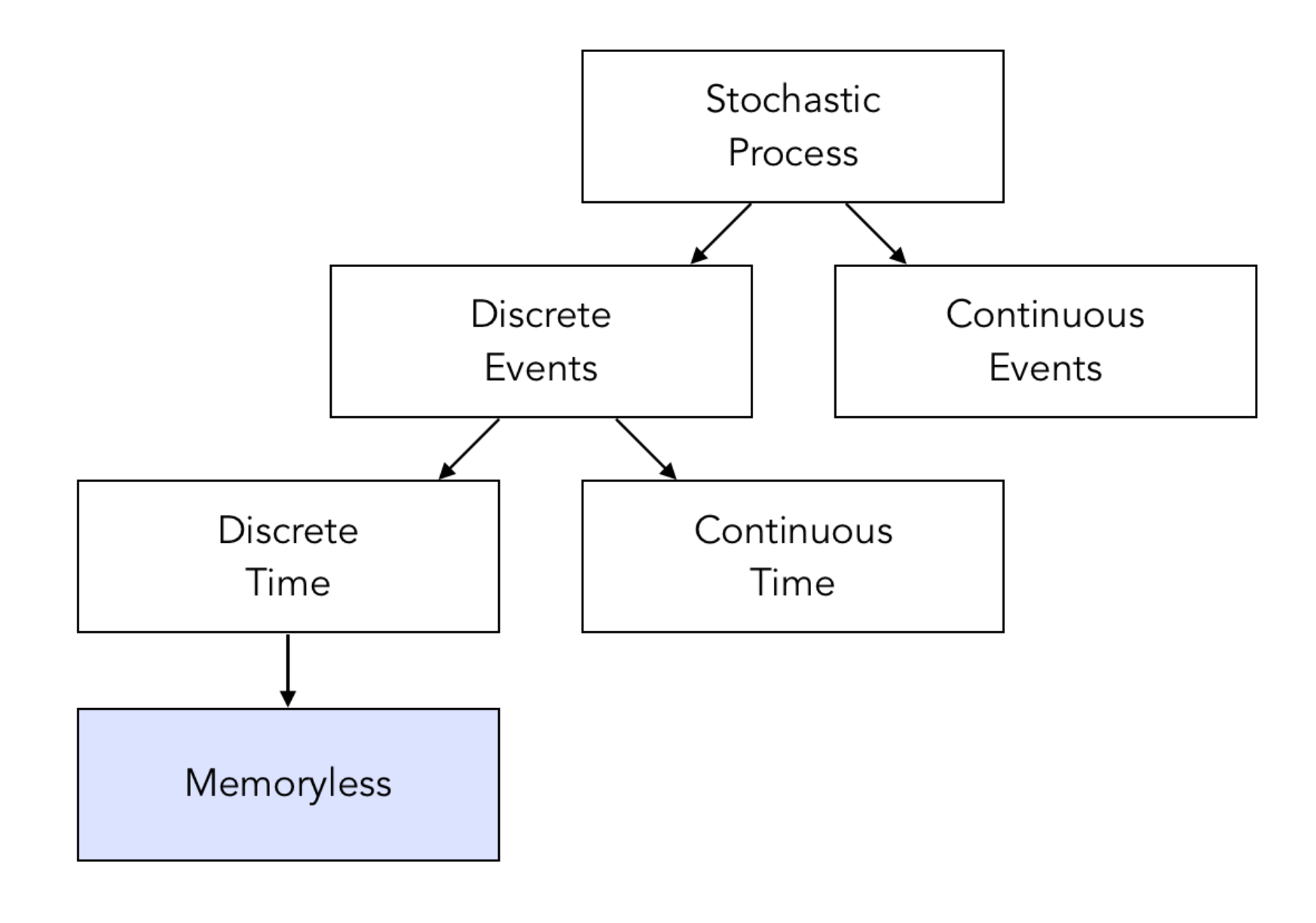 Markov Chains and HMMs - Towards Data Science