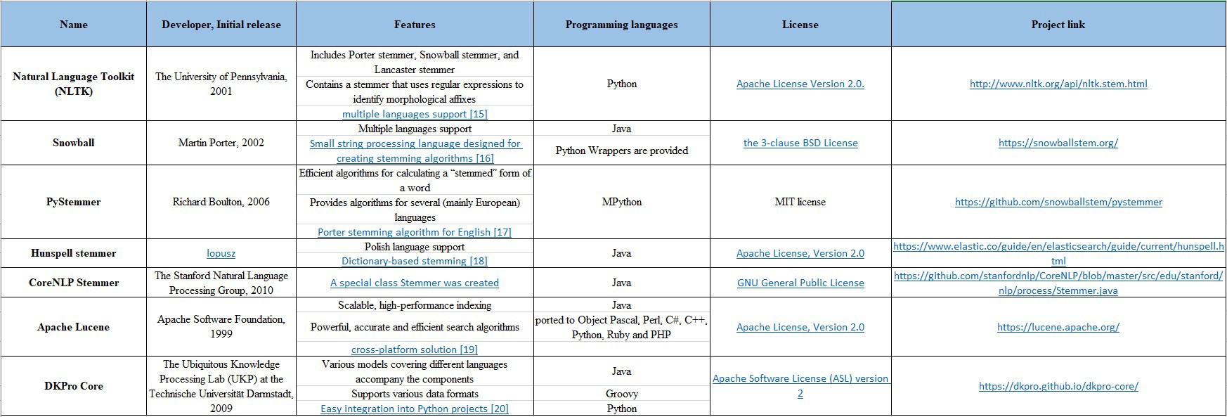 Text Preprocessing in Python: Steps, Tools, and Examples