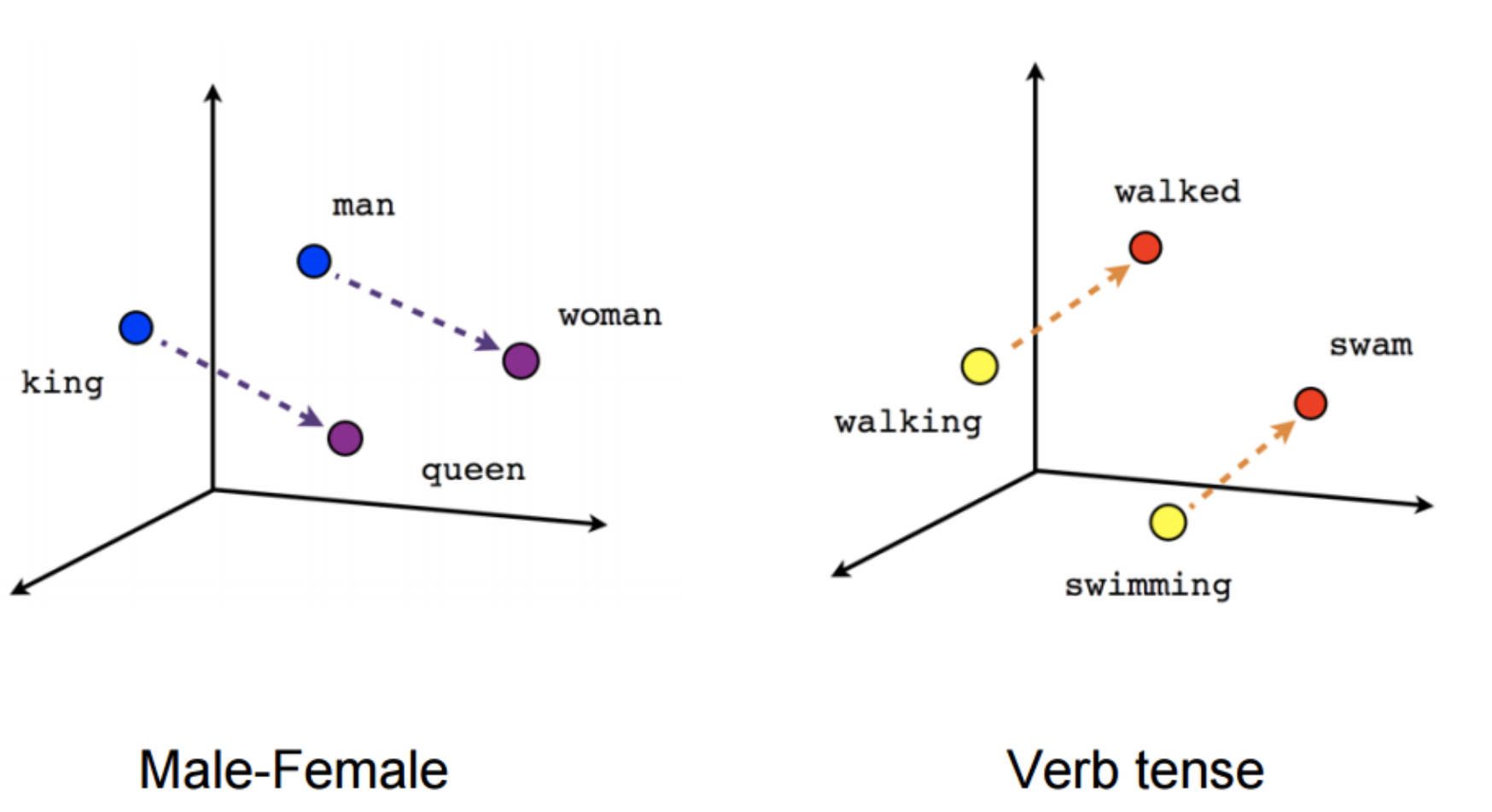 Word2Vec and FastText Word Embedding with Gensim - Towards