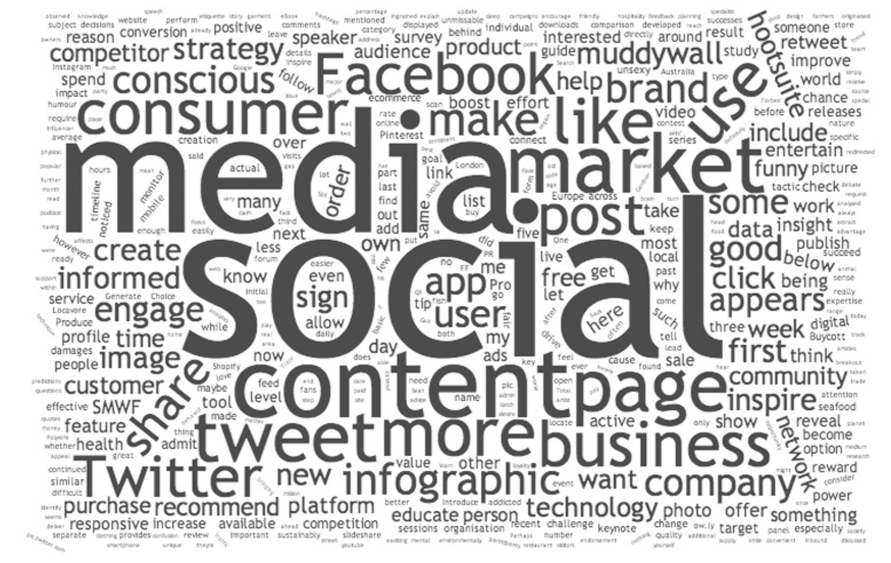 Social Media Word Cloud Analysis This Post Was Originally Published On By Scott Watson Medium