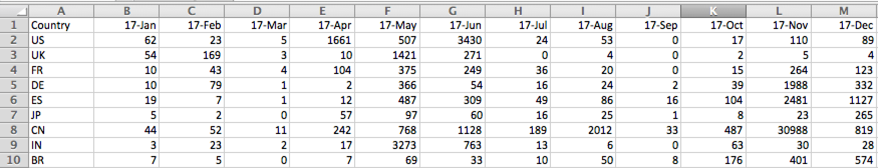 How to convert Excel Numeric Dates to Date Data Type in R?