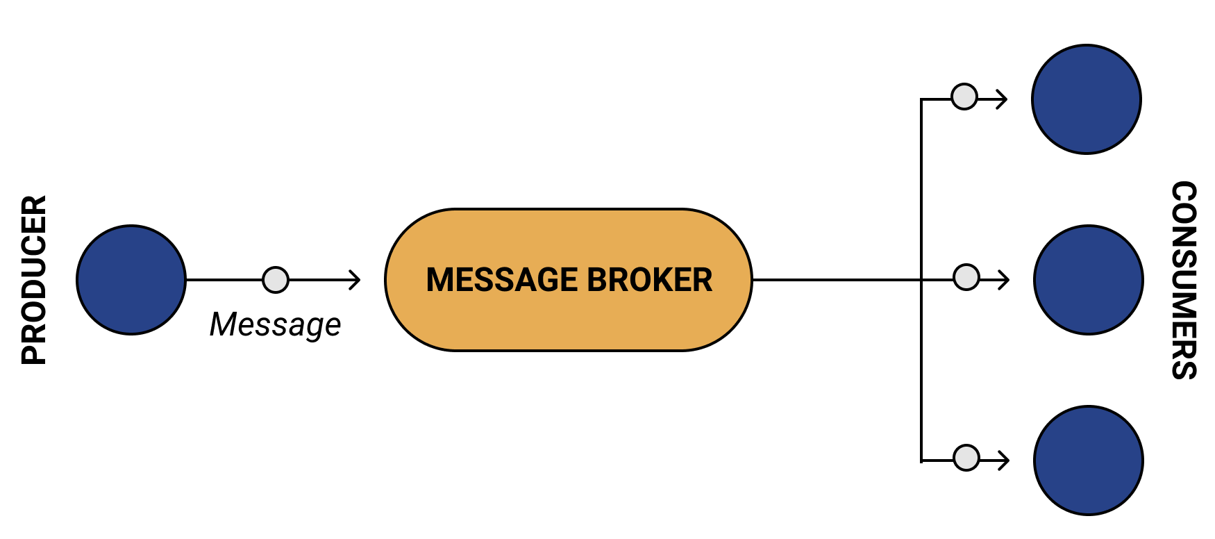 A Producer published a message to the broker (Kafka here), which can be consumed by 'n' consumers at any point of time.