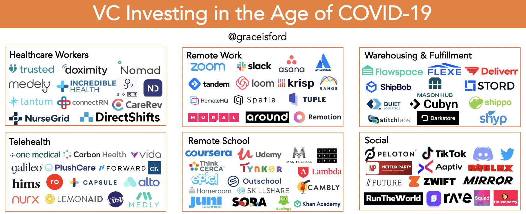 Startup logos including Zoom, Slack, Coursera, Peloton, and more on a chart titled VC Investing in the Age of Covid-19.
