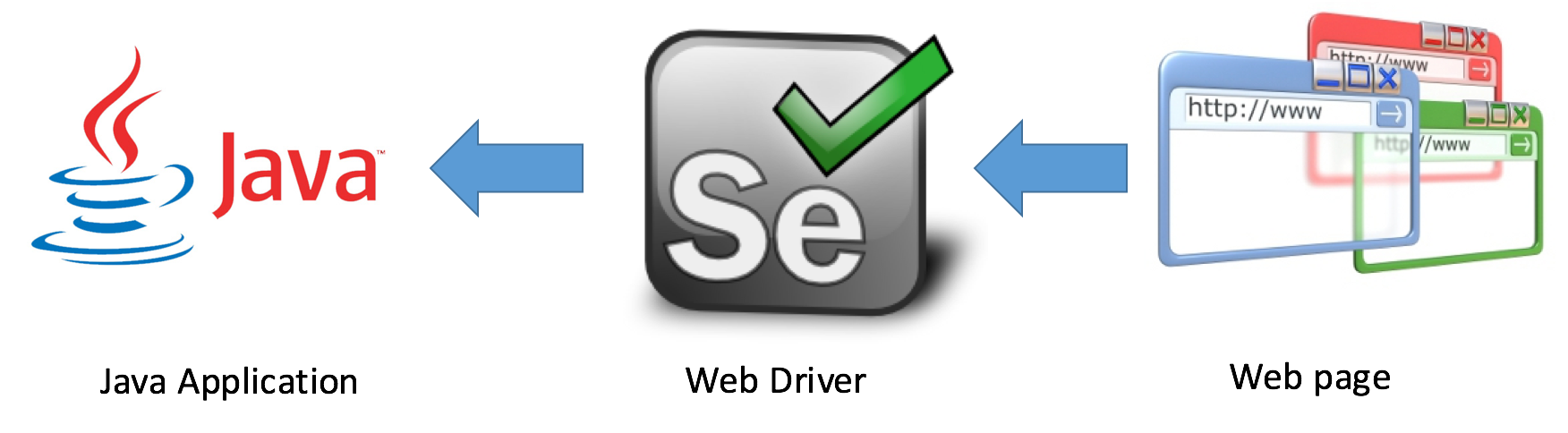 Web Crawling [Java][Selenium] - Tech Vision - Medium