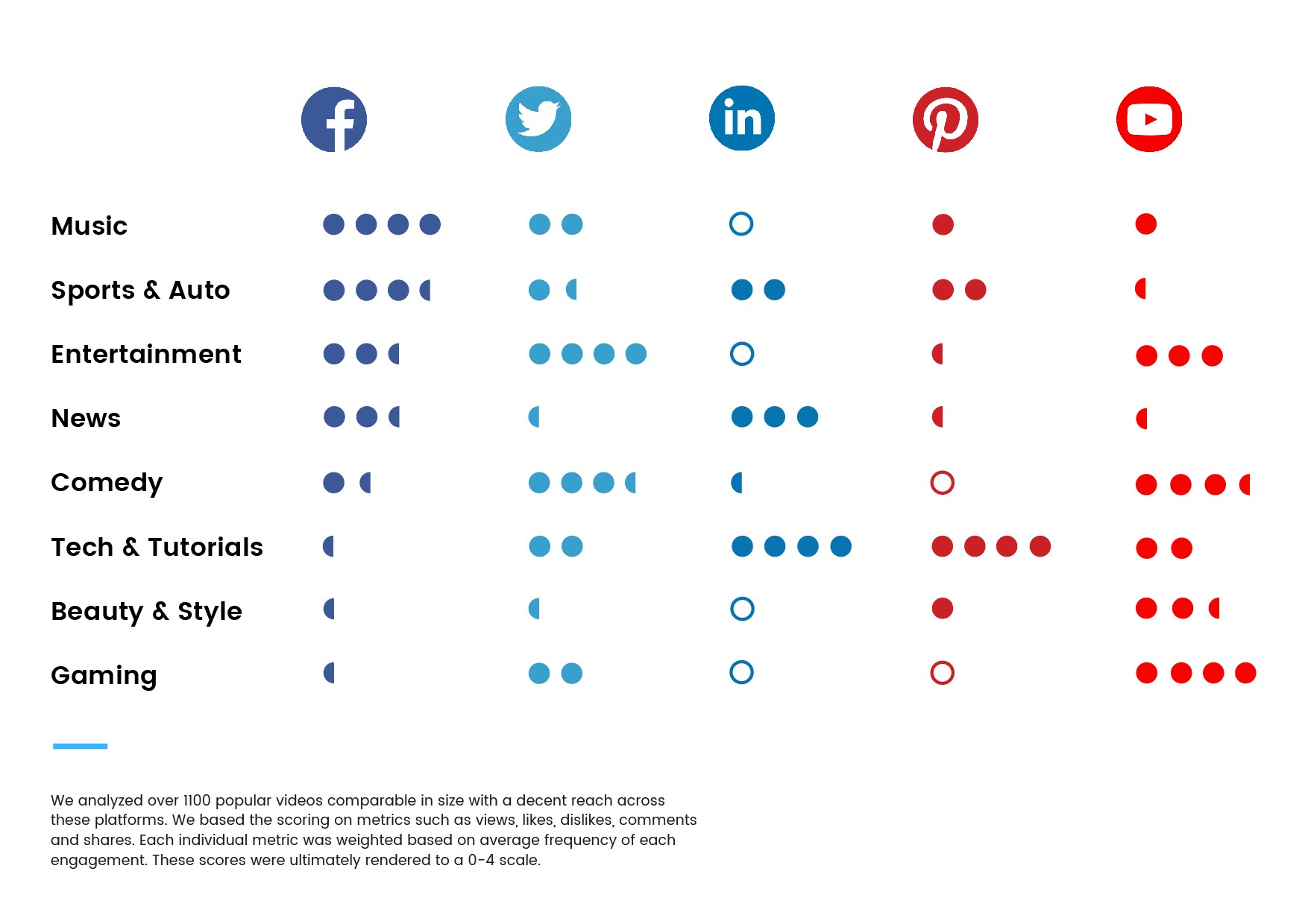 Genres on Social Media: What are they watching? - DIVIMOVE