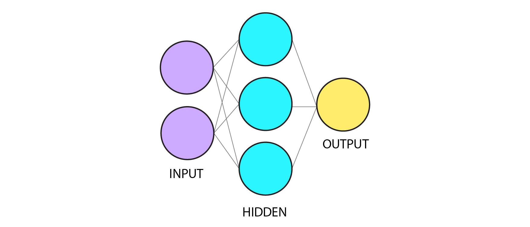 A Simple Neural Network from Scratch with PyTorch and Google