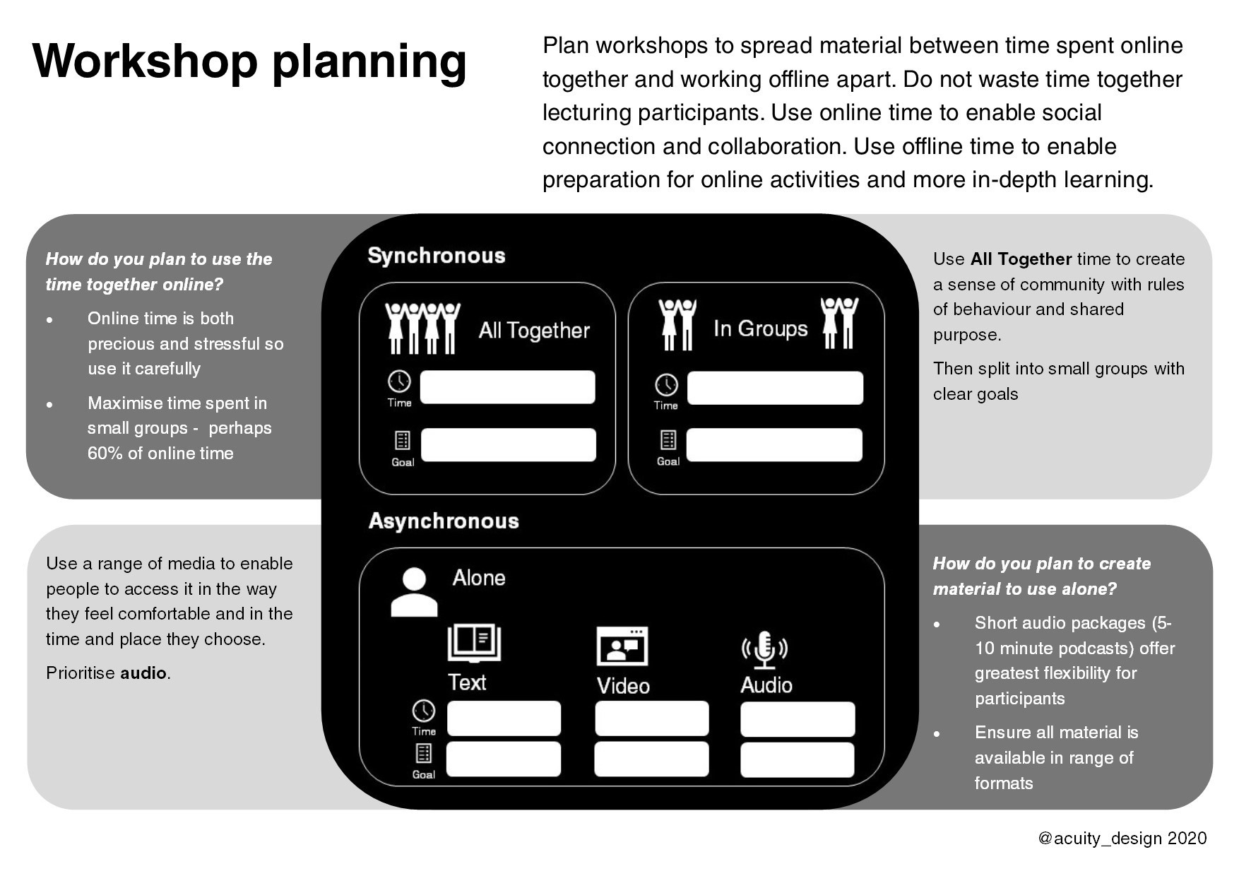 A4 version of B&W diagram with added sections of questions about workshop planning