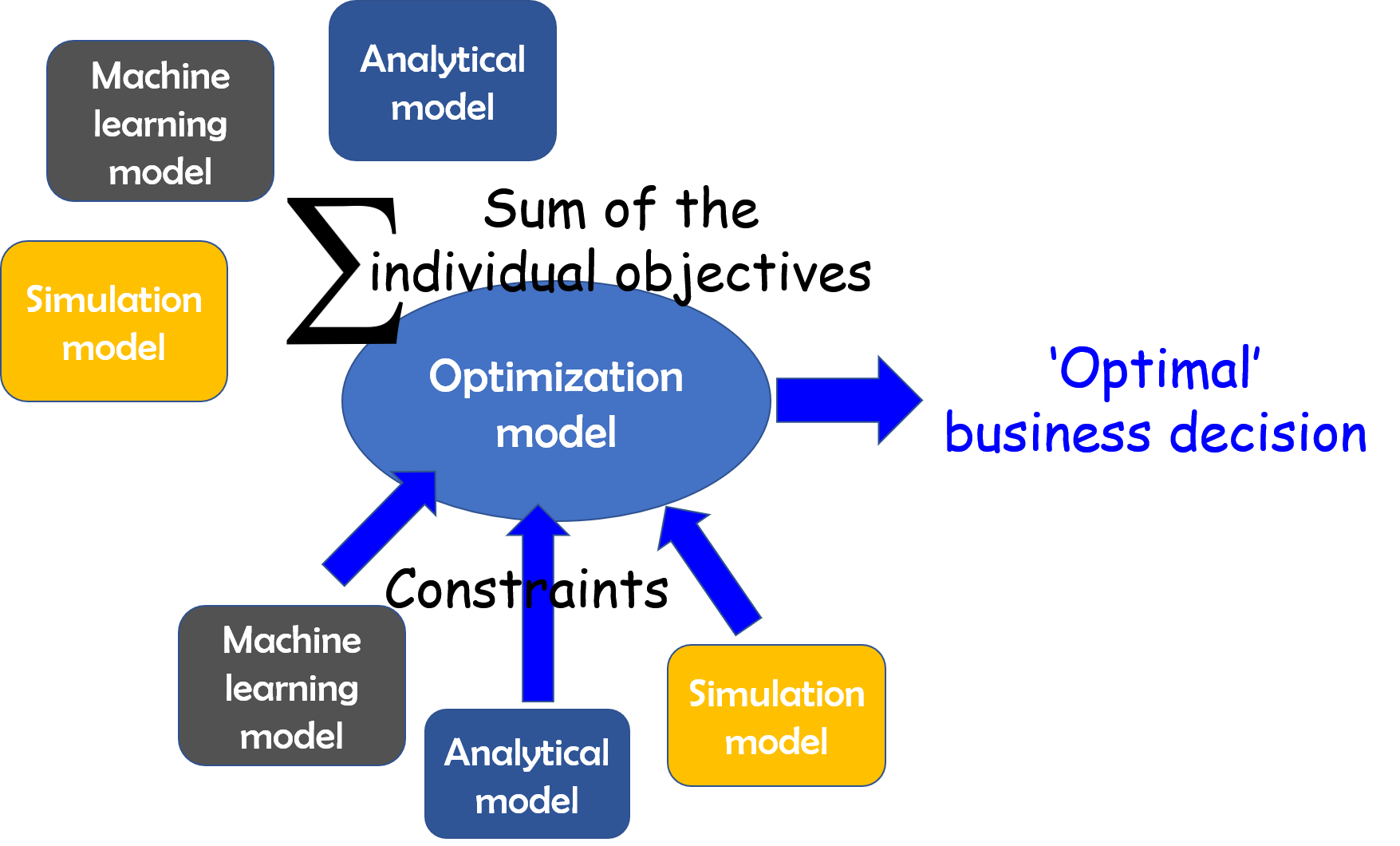 Optimization with SciPy and application ideas to machine