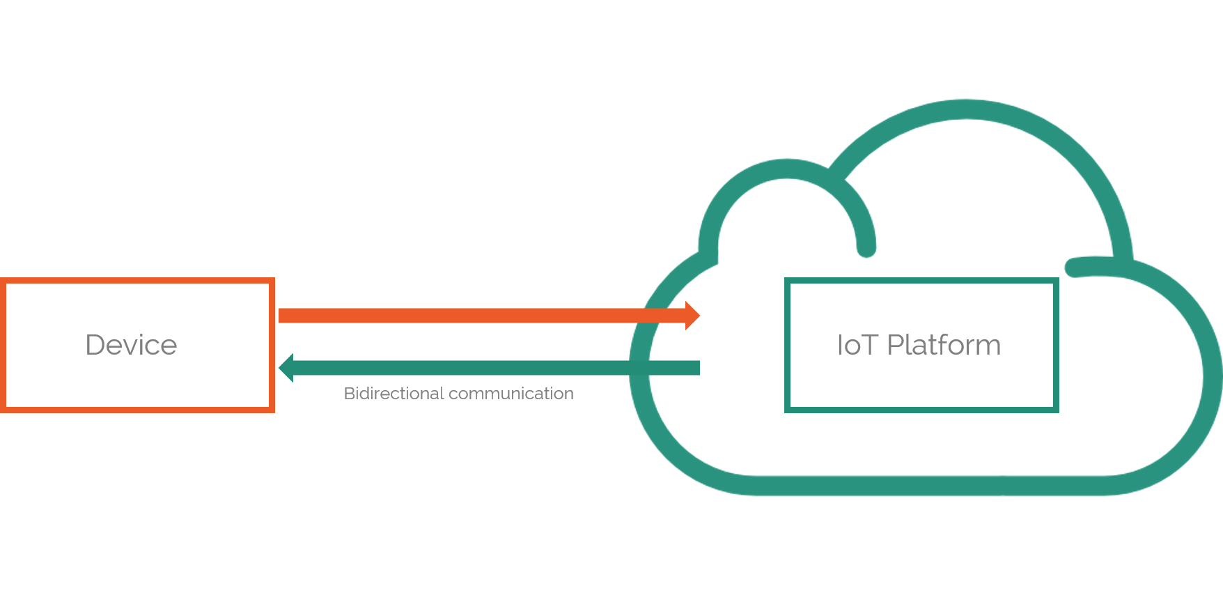 What Cloud Platform Should You Pick for IoT? A Head to Head