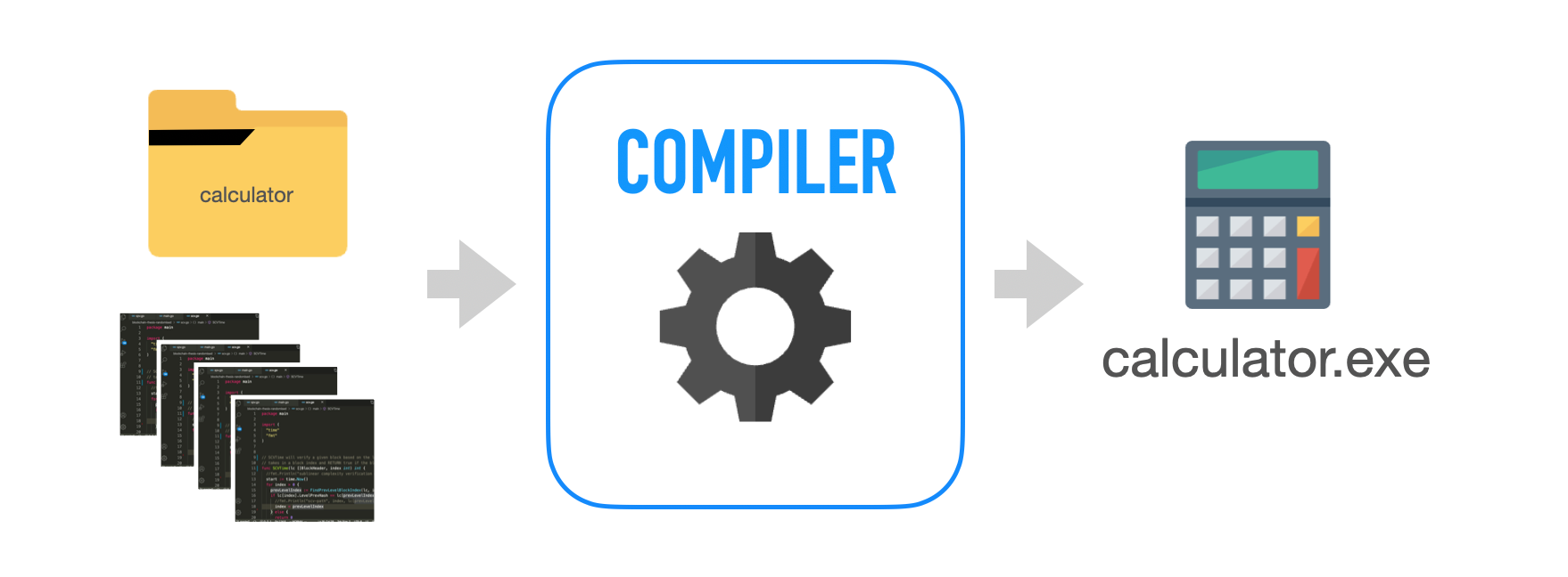 compiler