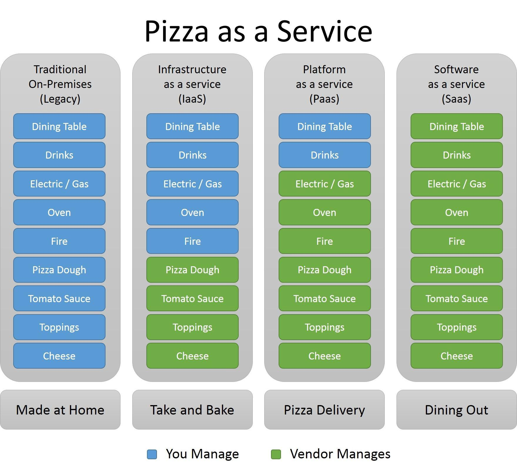 Saas  Paas And Iaas Explained In One Graphic