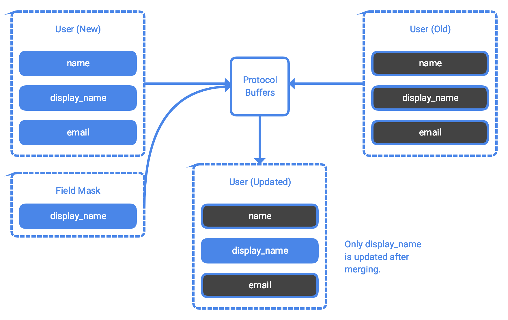 Building APIs with gRPC: Continued - Google Cloud Platform
