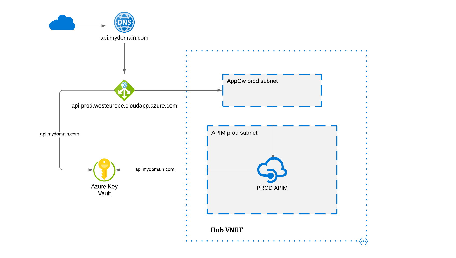 Api Management running in internal mode under Hub Vnet with AppGw and Key Vault.