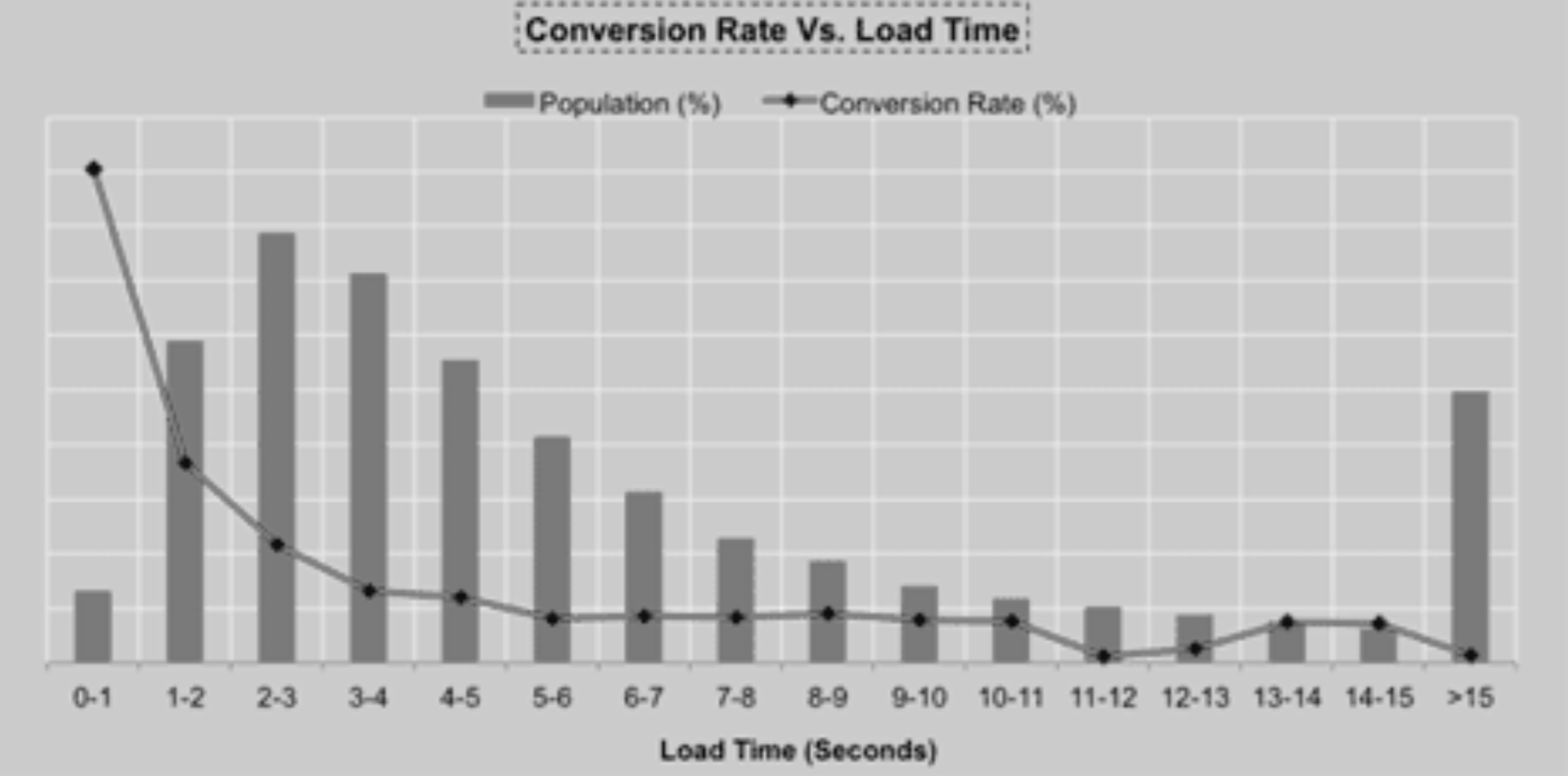 Impact of slow page load time on website performance