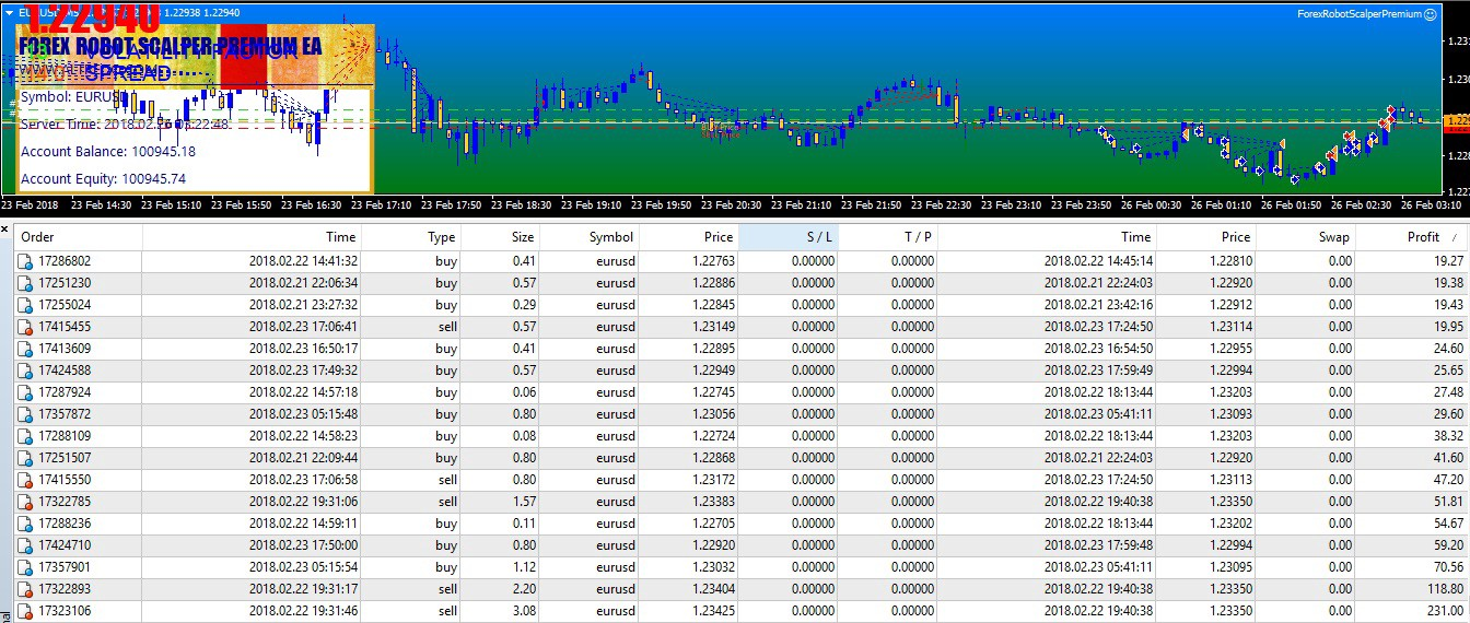 Forex Robot Scalper Premium — Professional and Fully