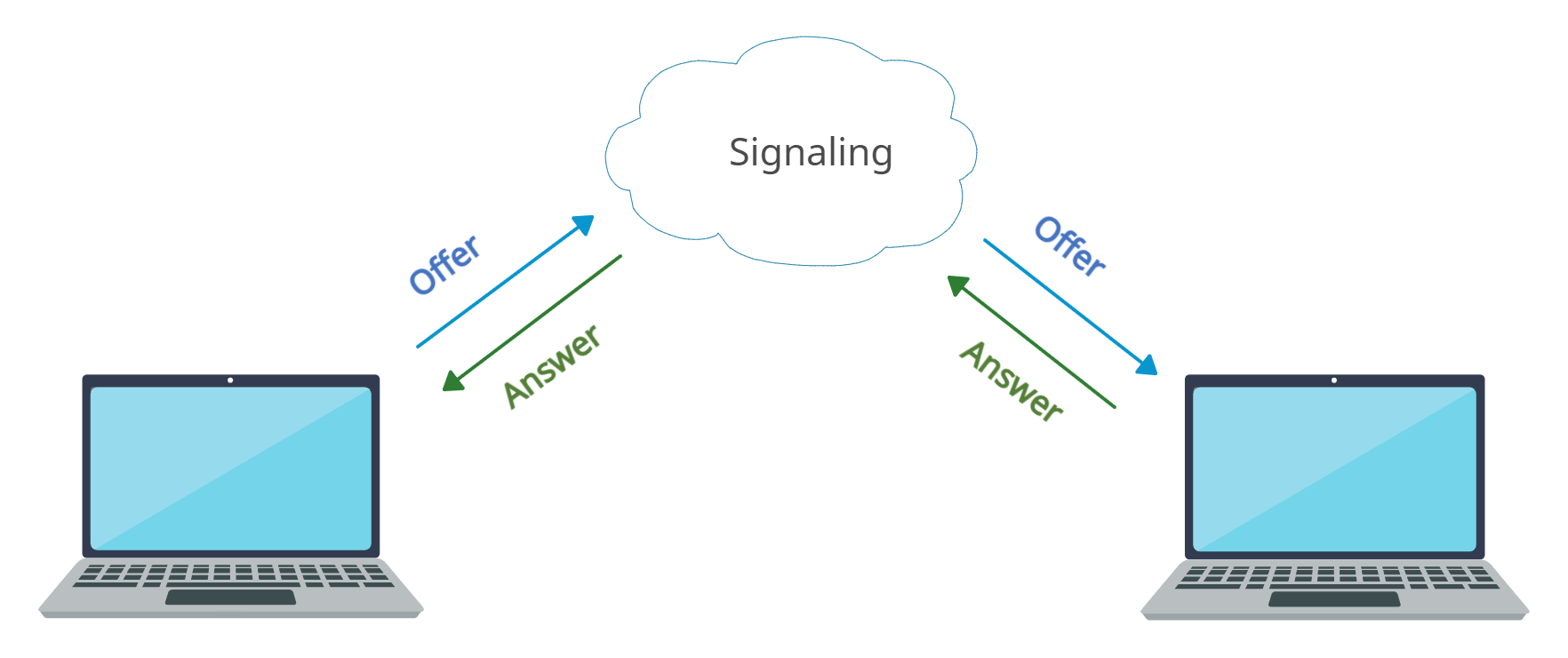 Signaling: offer-answer