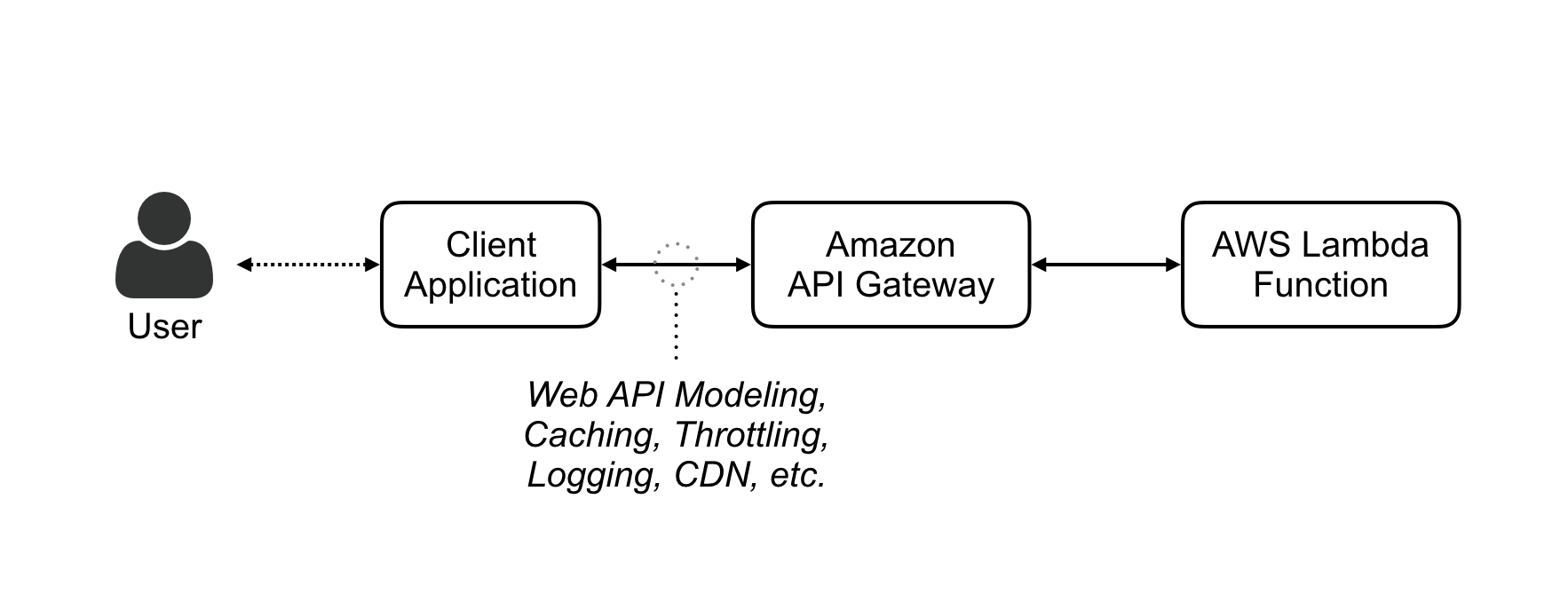 AWS Lambda: Calling functions from a web browser - Danilo