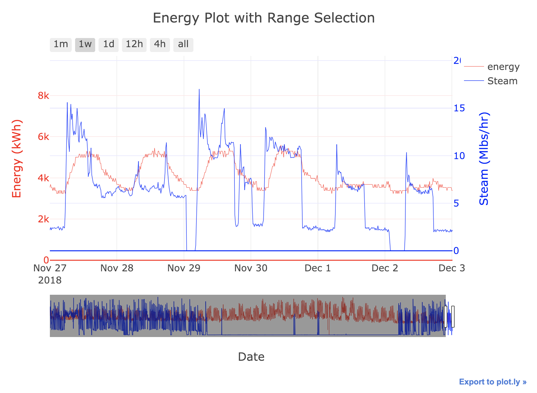Introduction to Interactive Time Series Visualizations with