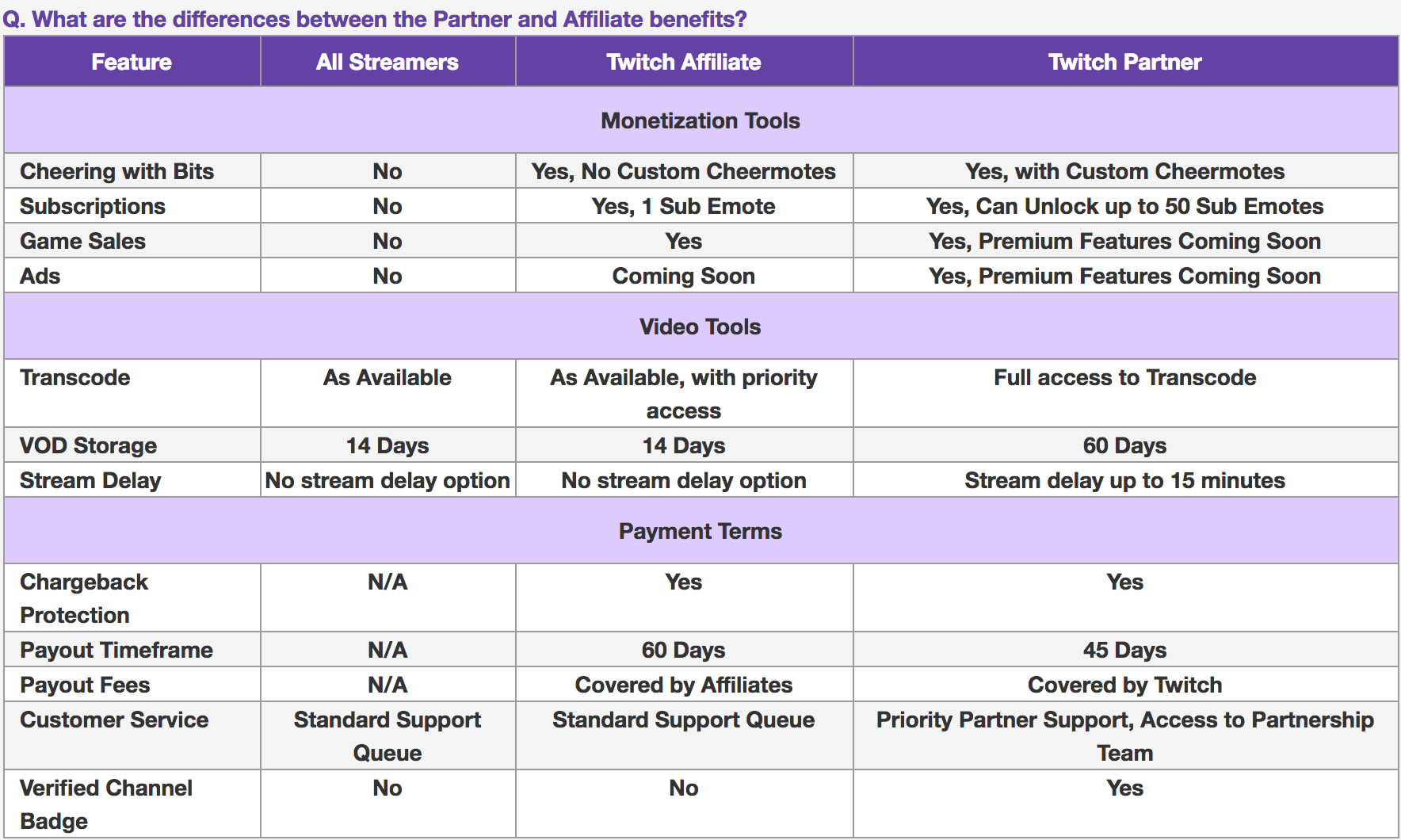 Becoming a Twitch Affiliate and Partner guide