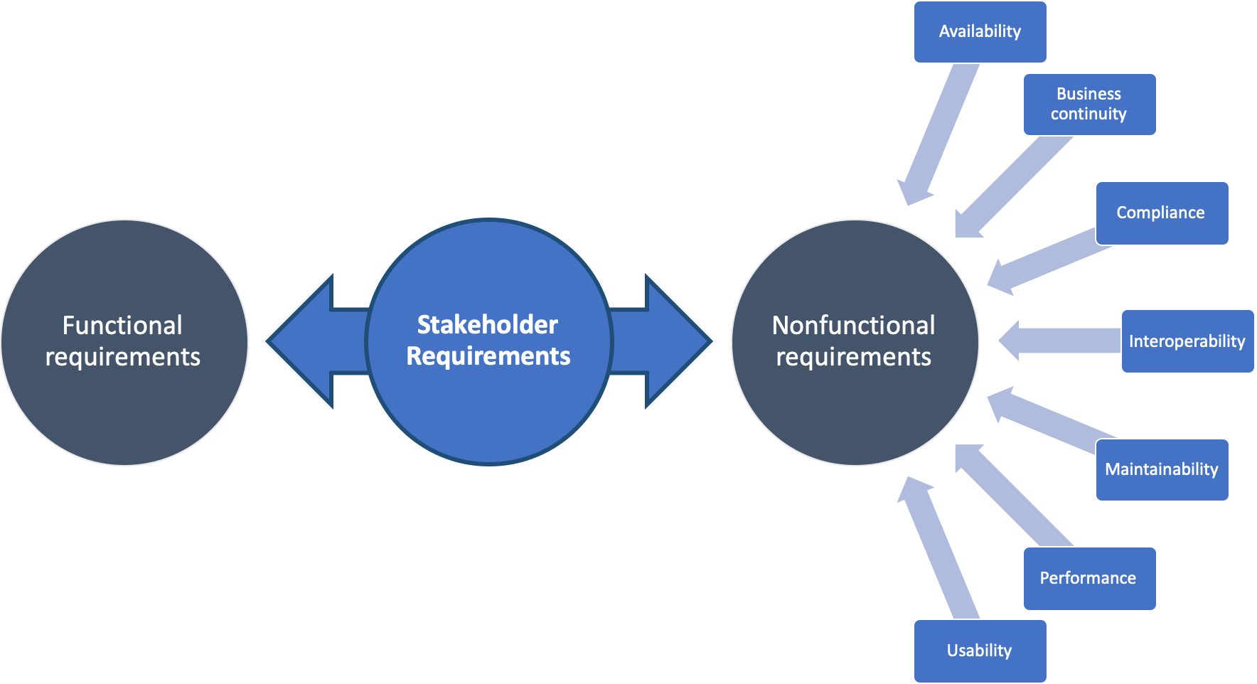 Updating information on stakeholder requirements dating before marriage